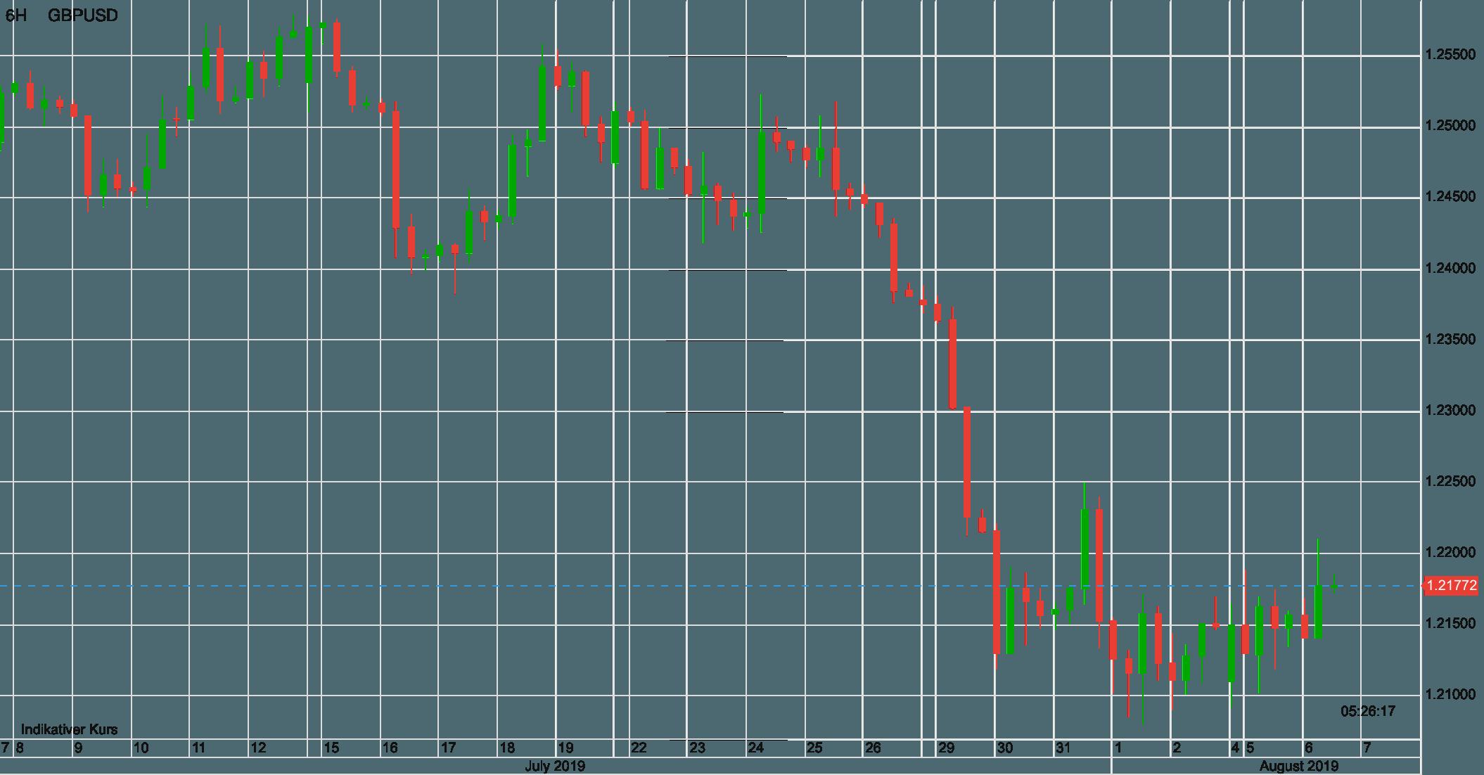 Pfund vs USD seit Anfang Juli