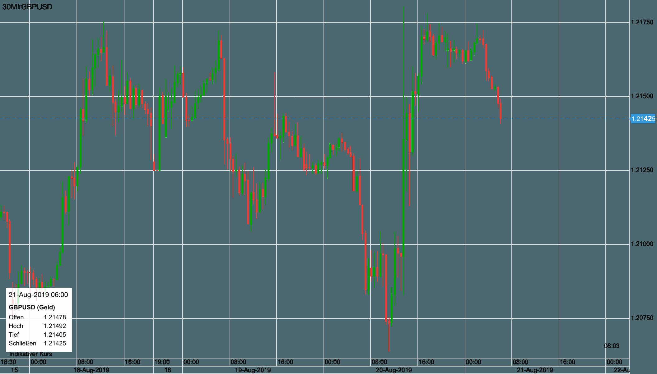 Pfund vs USD seit 16. August