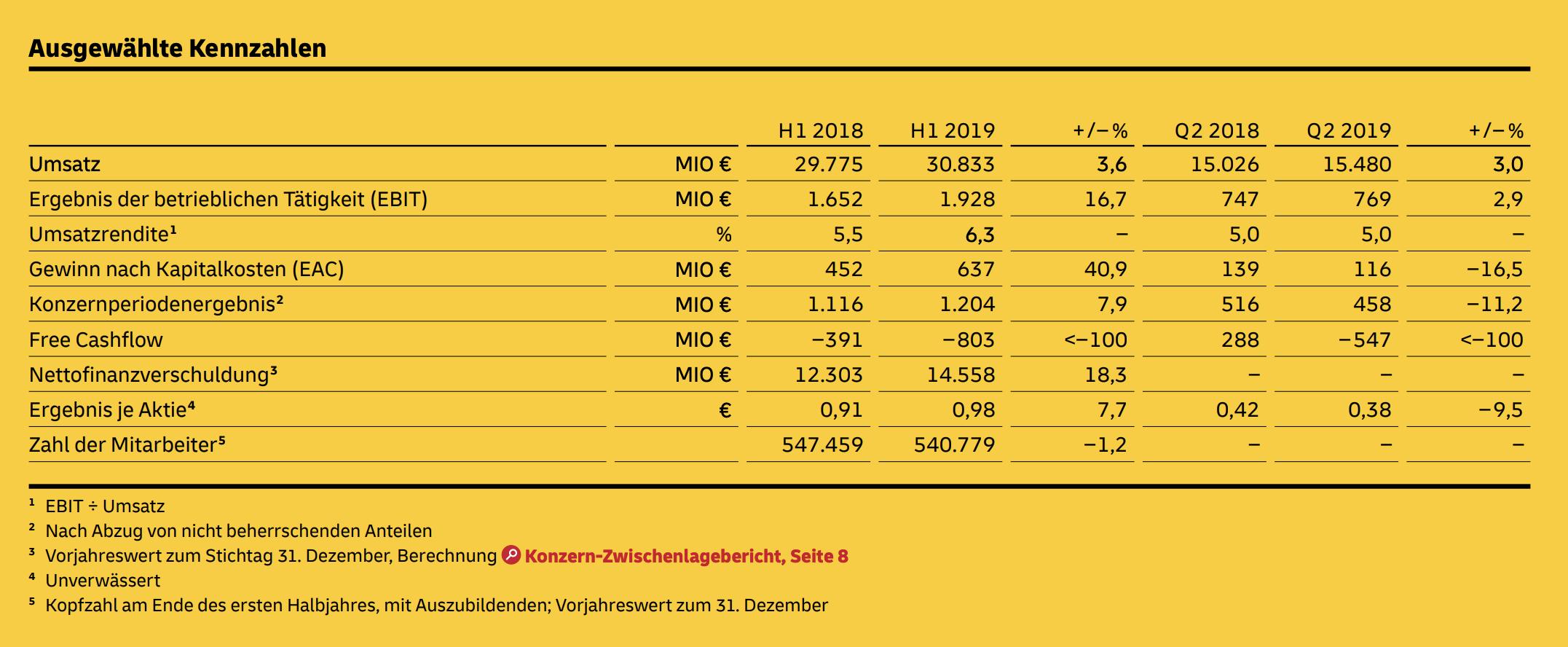 Deutsche Post Zahlen