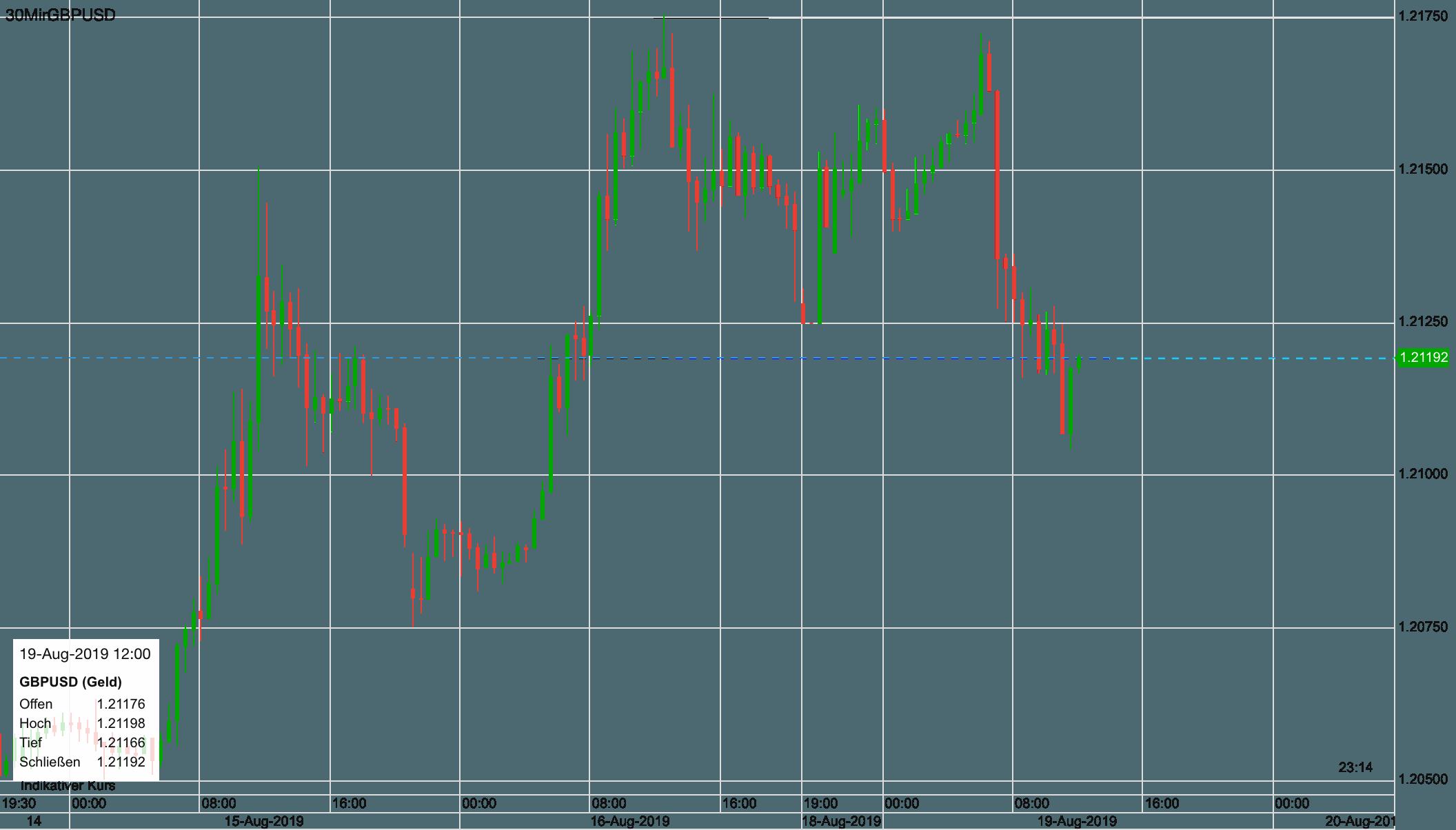 Pfund vs USD seit letztem Donnerstag