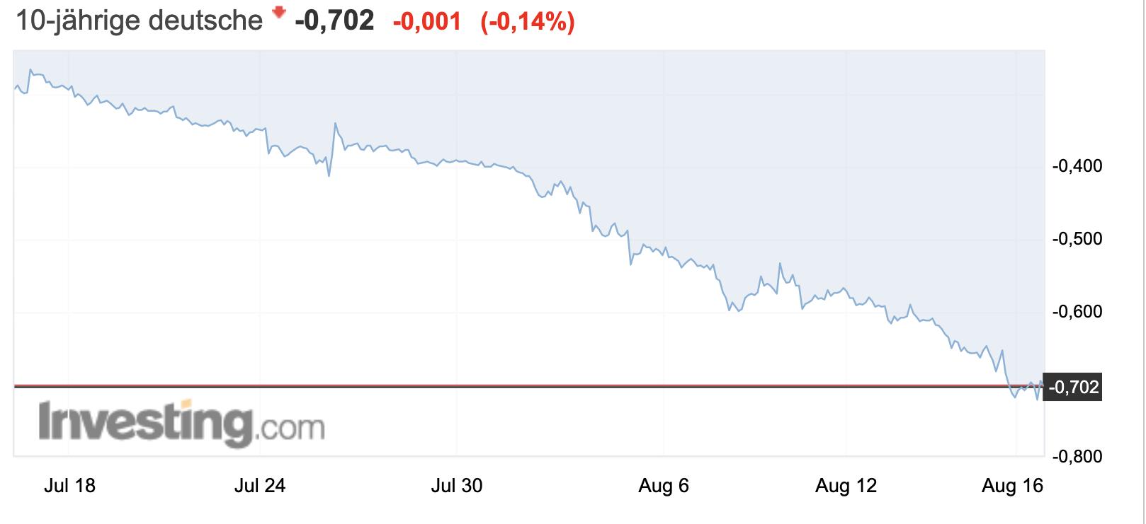 Rendite 10 Jahre deutsche Anleihen