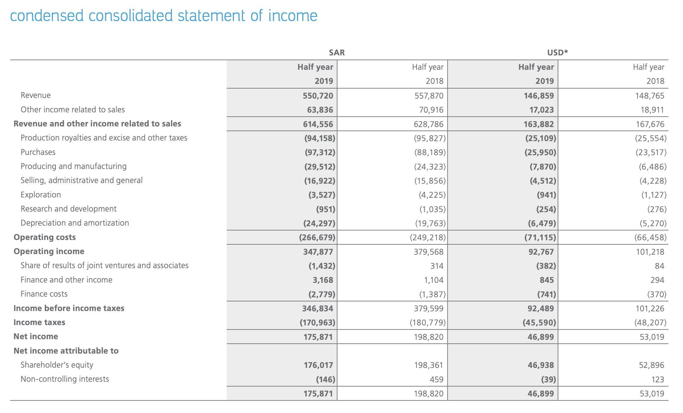 Saudi-Aramco Halbjahreszahlen