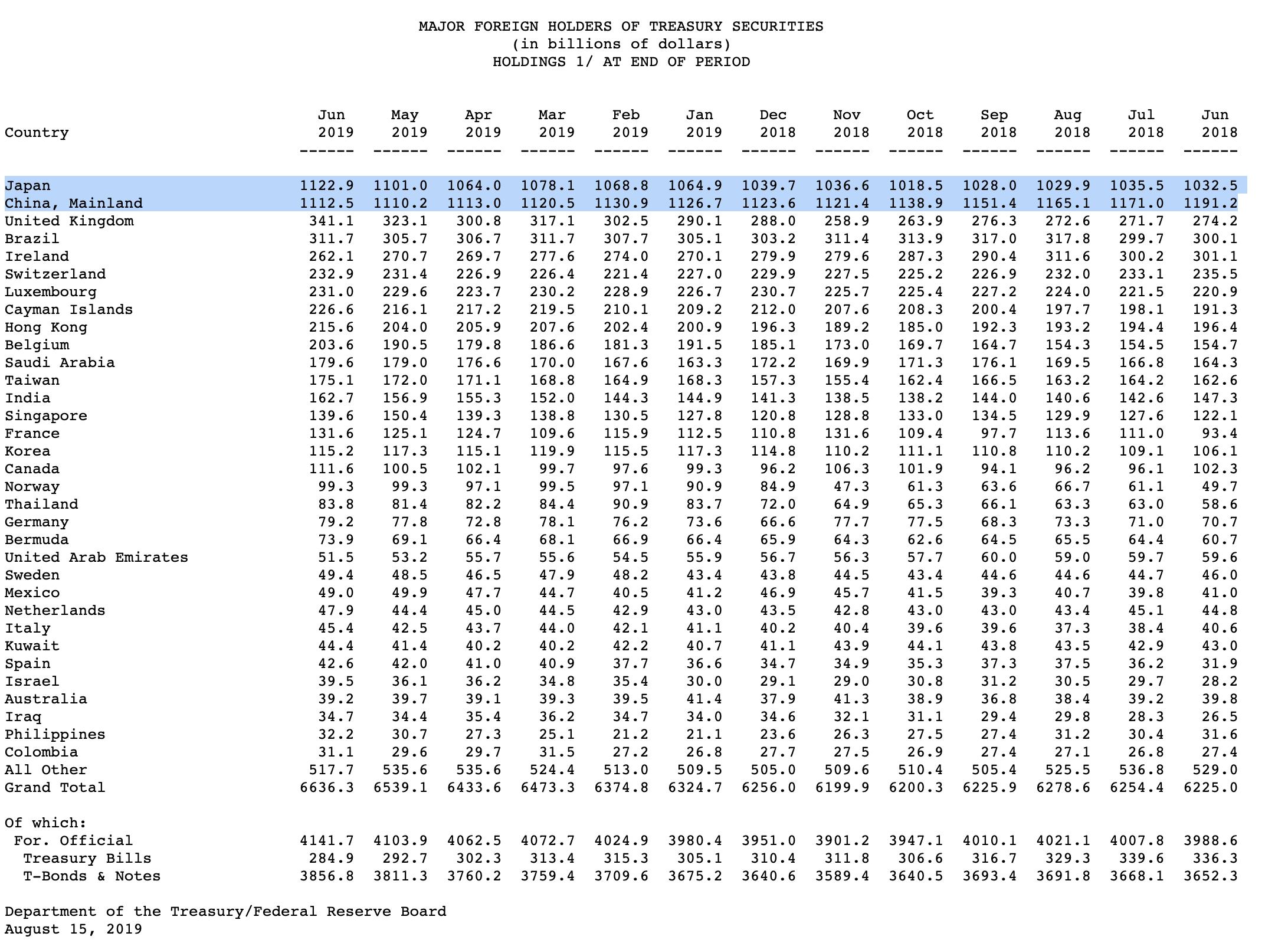 Ausländische Eigentümer von US-Staatsanleihen Stand Juni