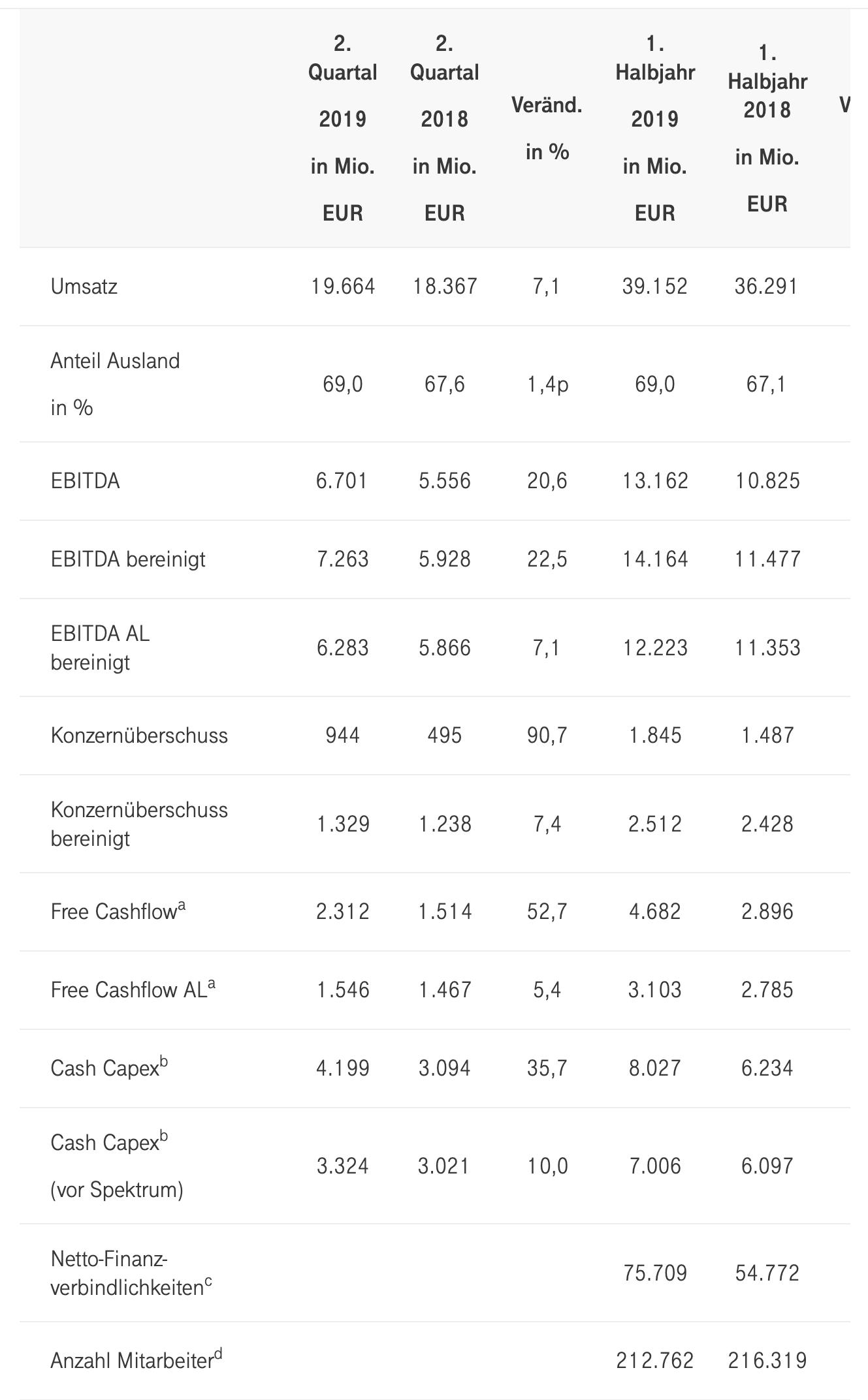 Deutsche Telekom-Quartalszahlen