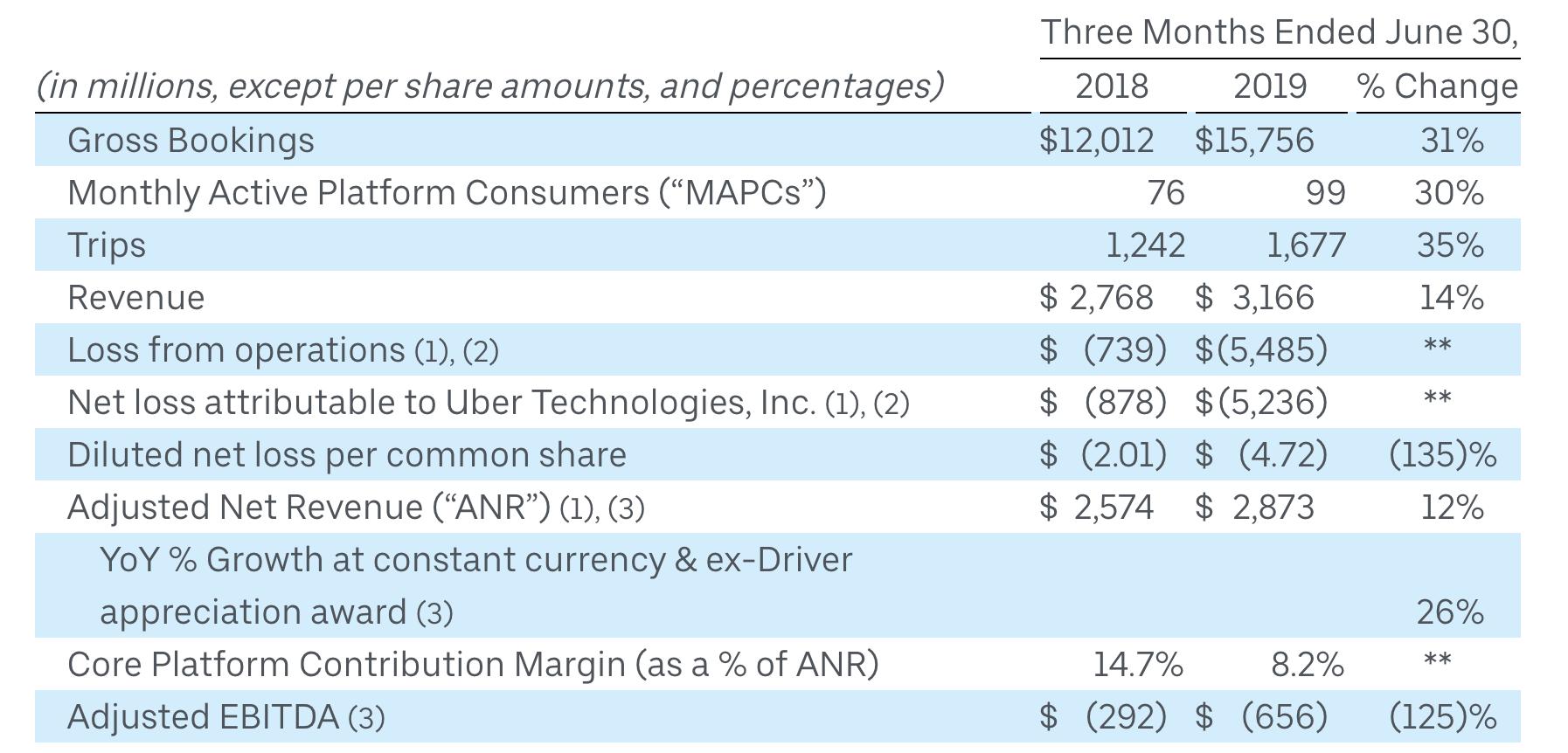 Uber Quartalszahlen