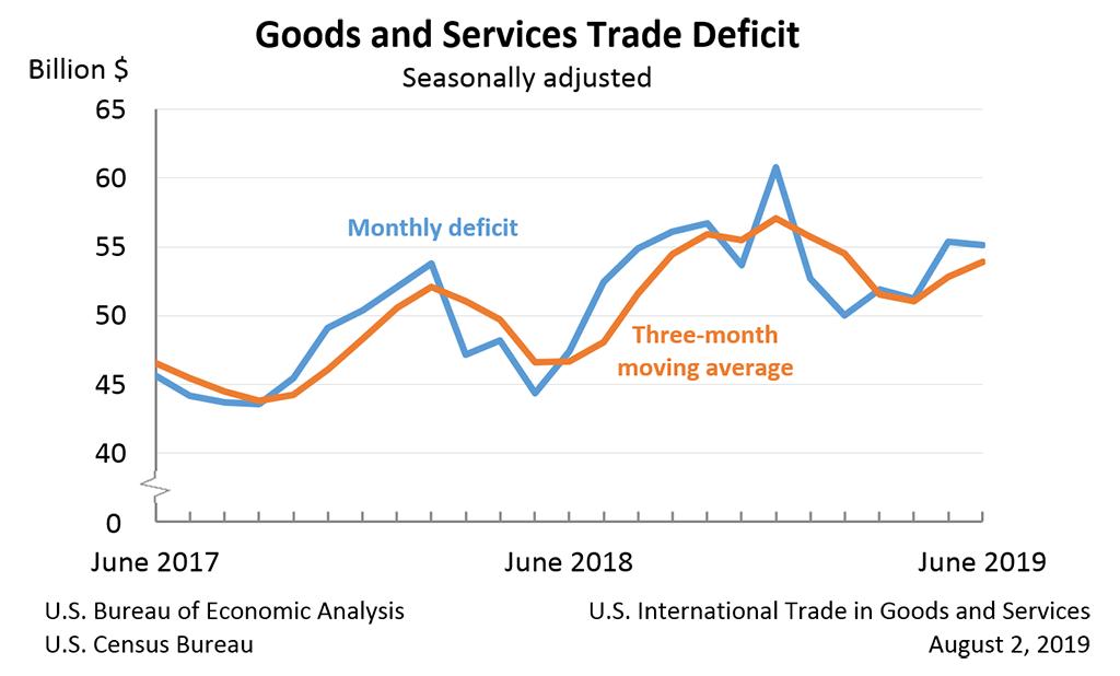 US-Handelsbilanz Juni