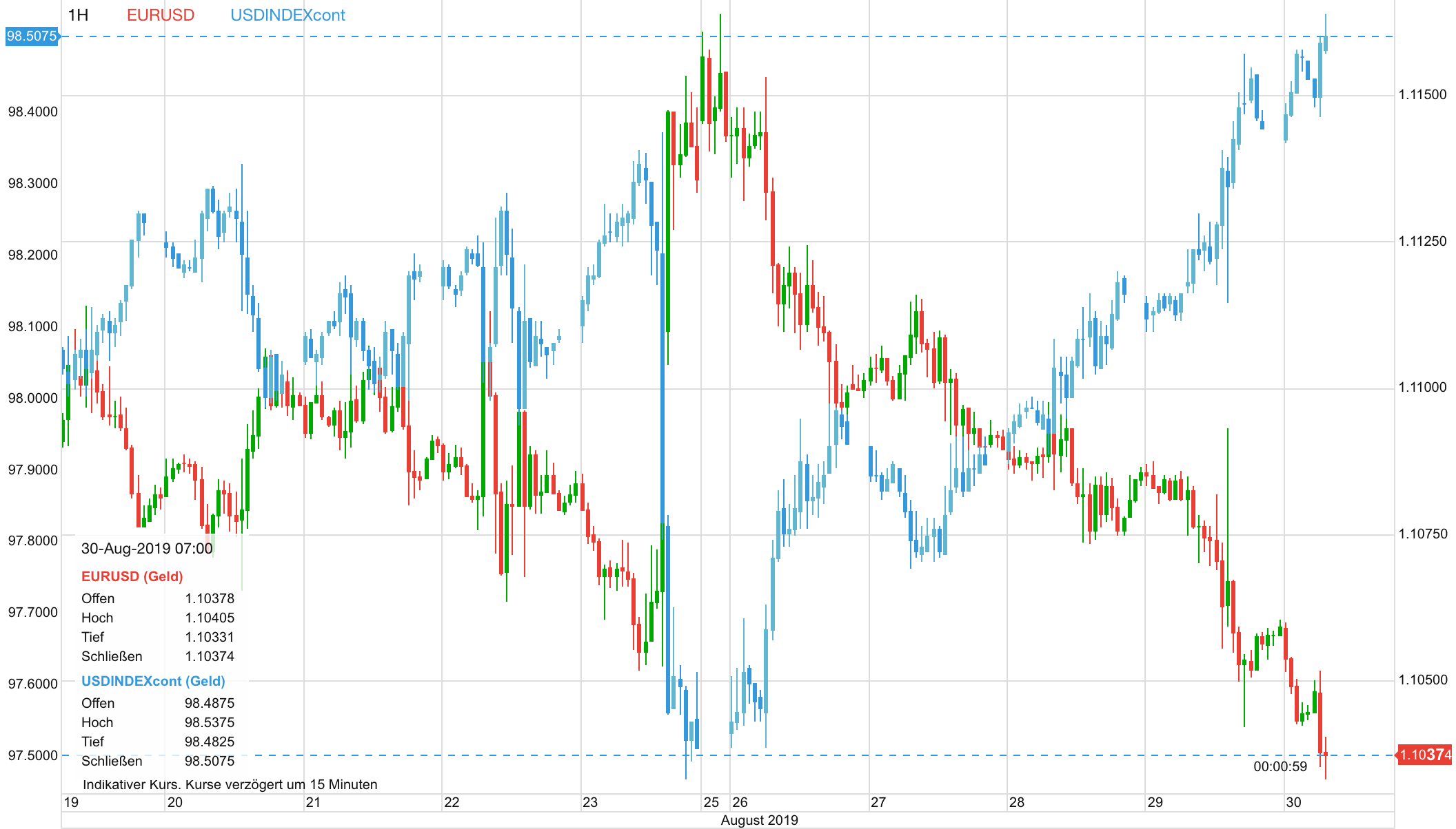 EURUSD vs Dollar Index