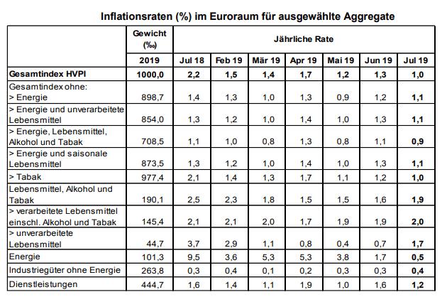 Verbraucherpreise Eurozone Juli