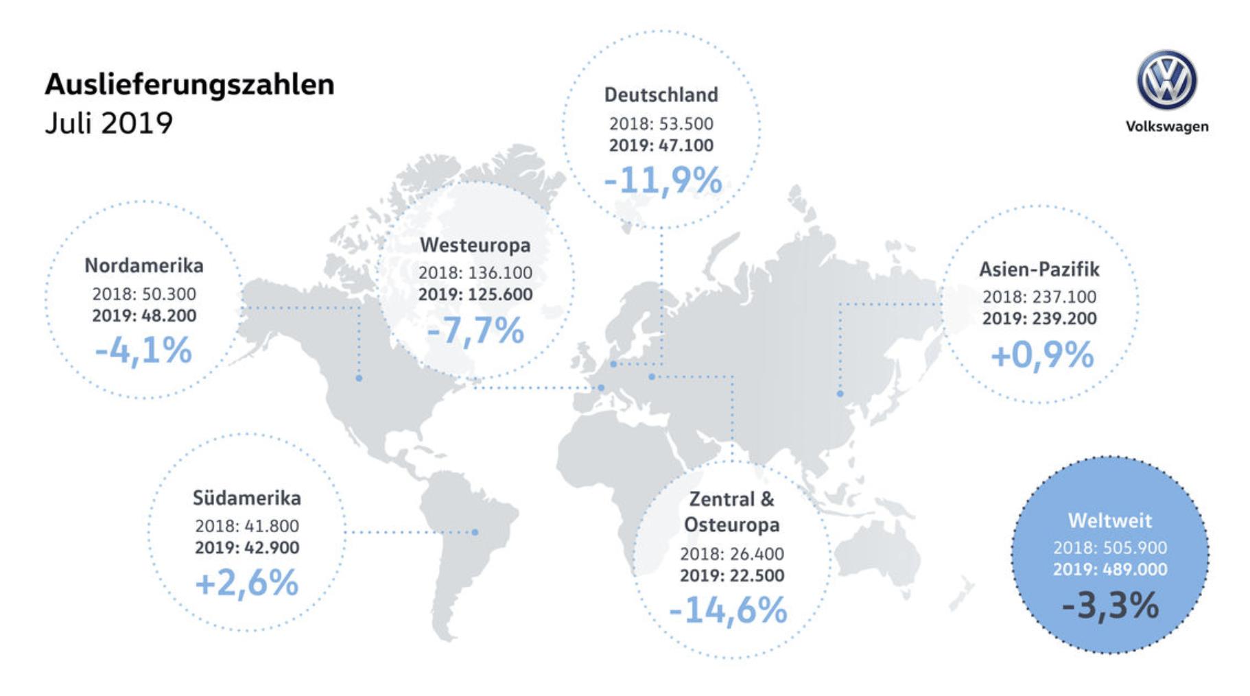 Volkswagen Juli-Zahlen