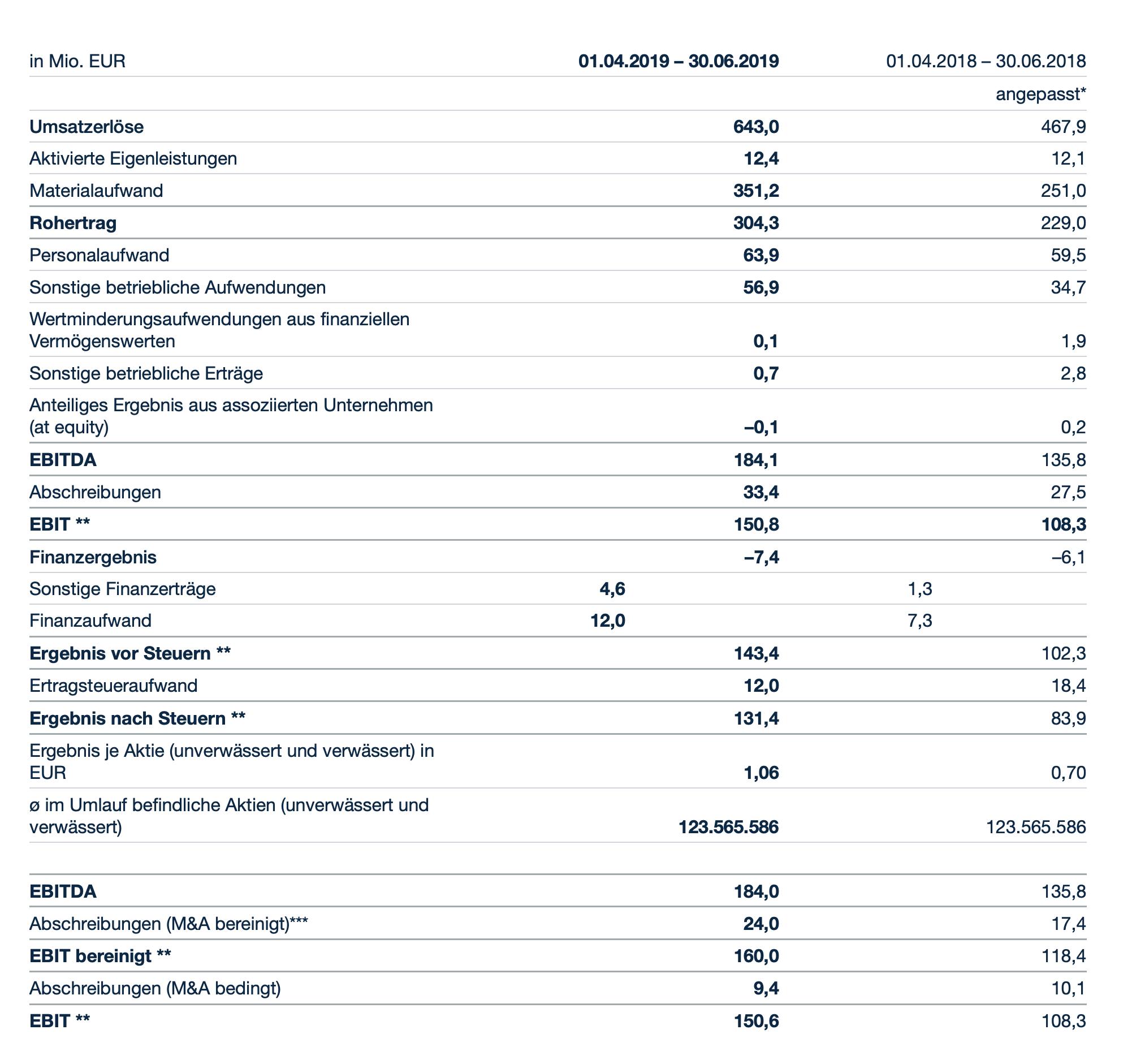 Wirecard-Quartalszahlen