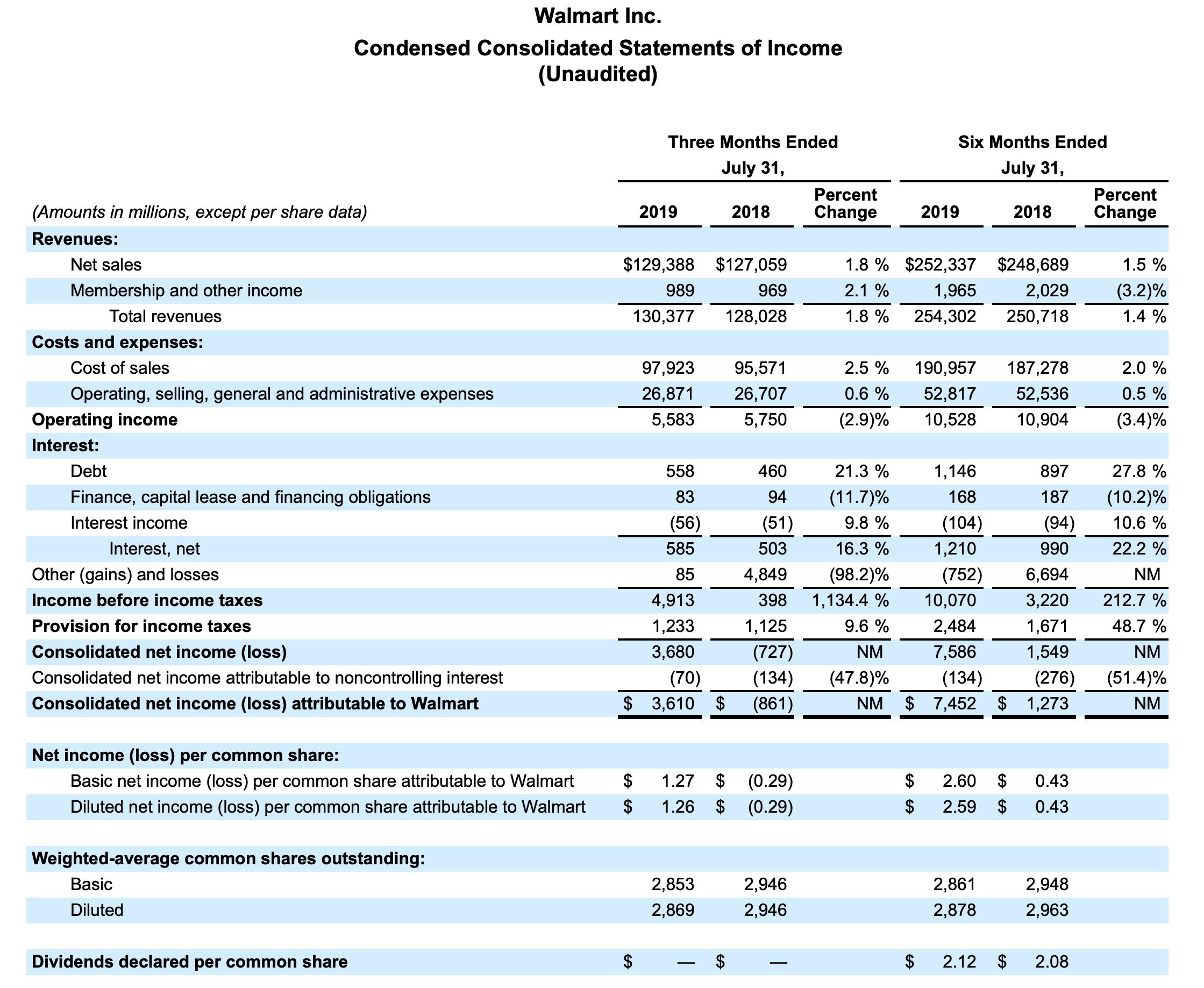 Walmart-Quartalszahlen