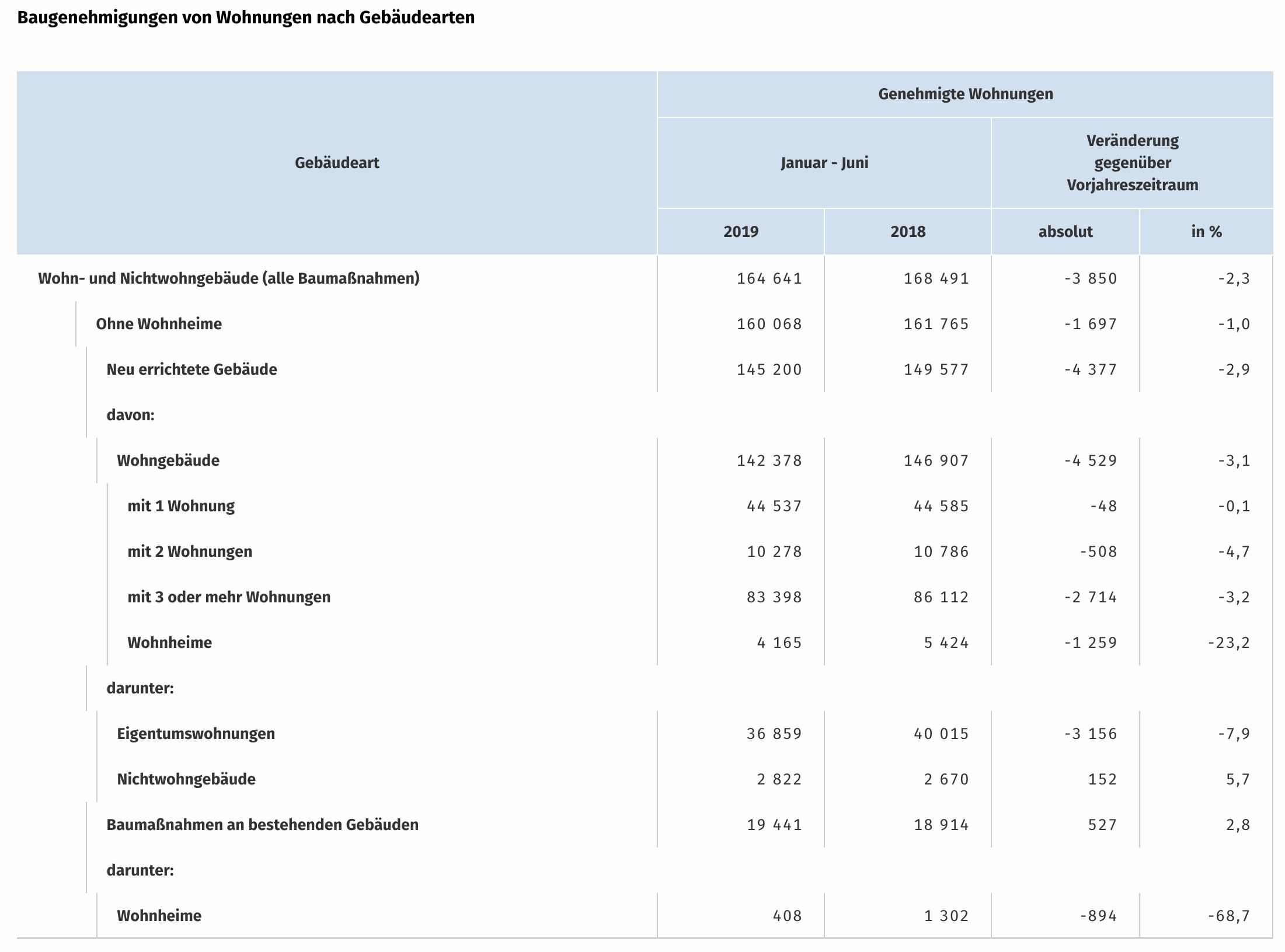 Genehmigte Wohnungen Statistik