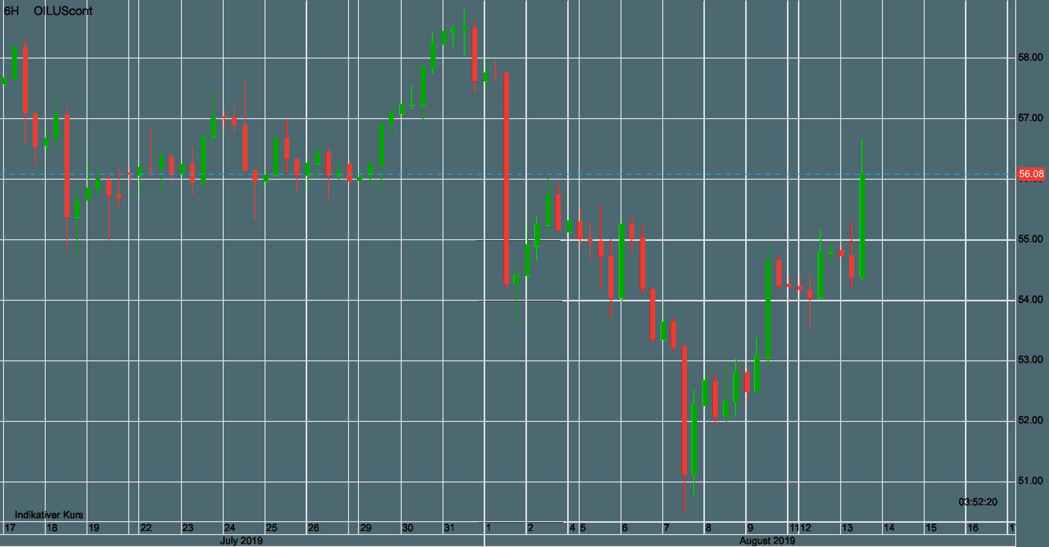 Ölpreis WTI seit dem 17. Juli