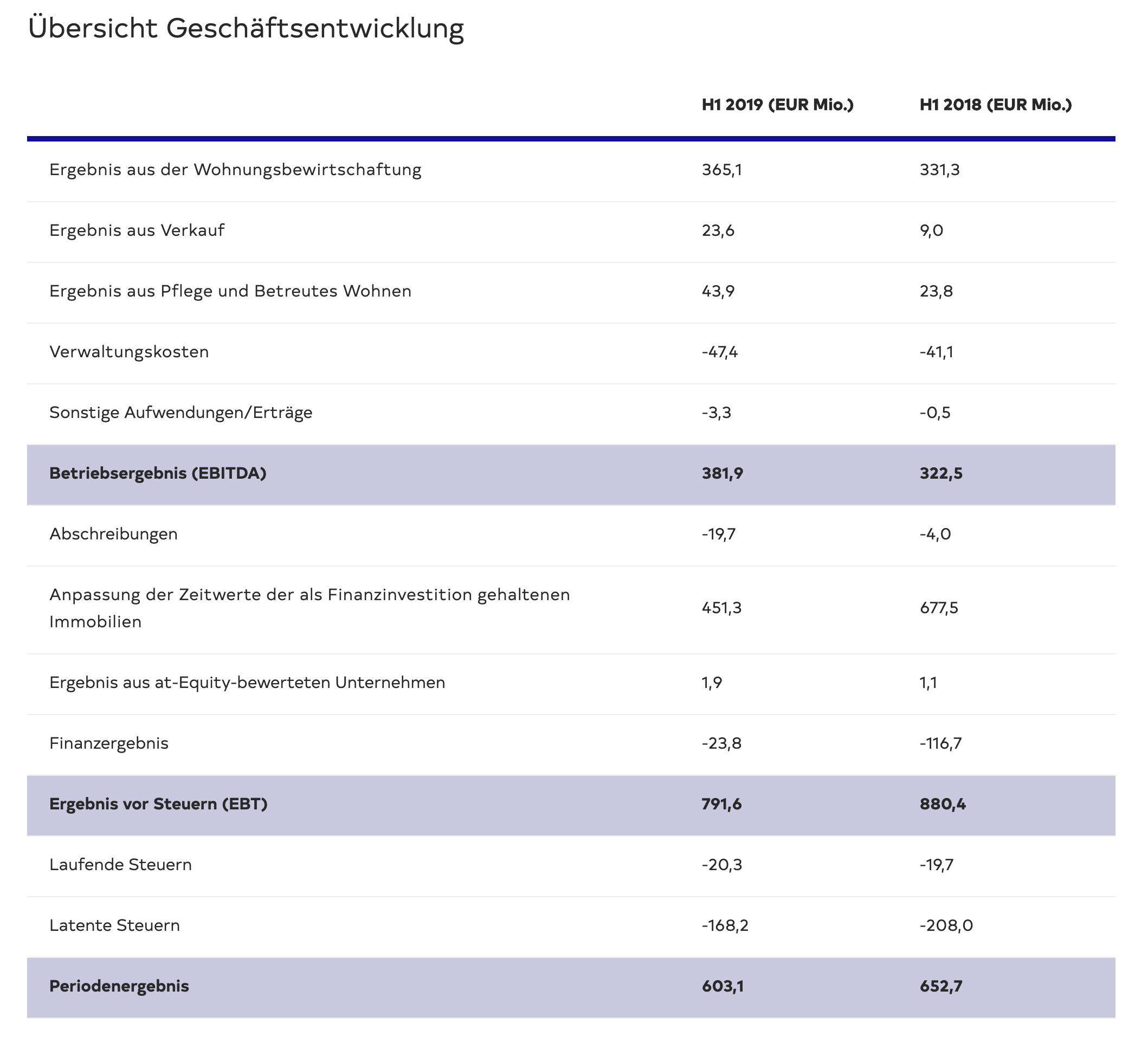 Deutsche Wohnen Halbjahreszahlen