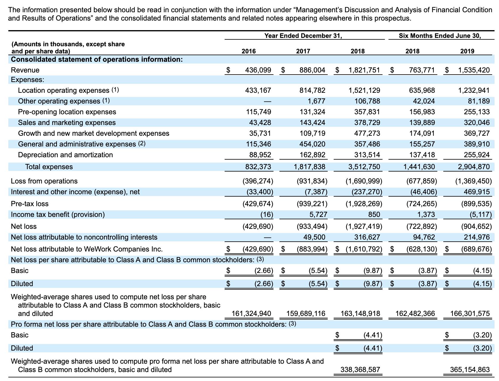 WeWork Zahlenübersicht