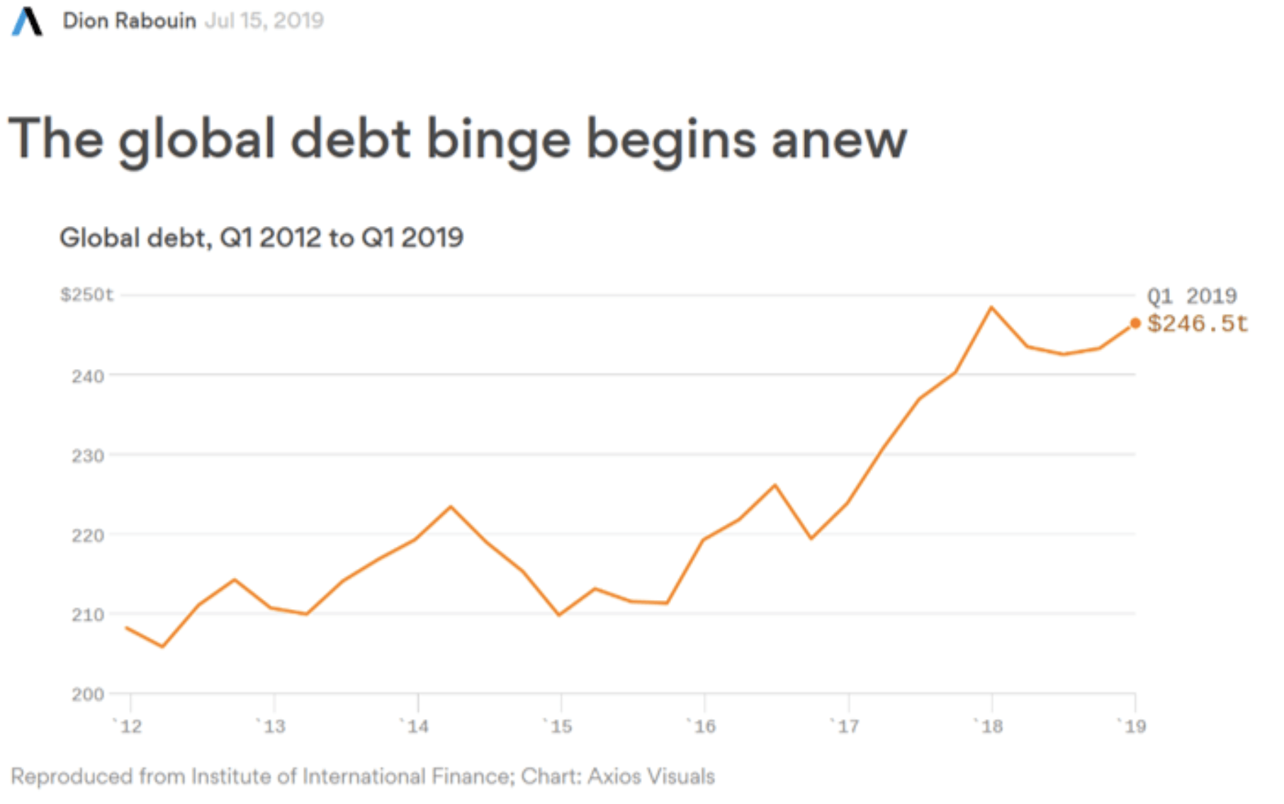 Globale Schulden und Handelskrieg