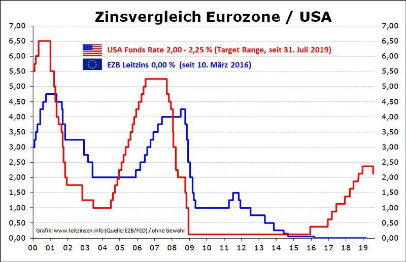 Die Entwicklung der Zinsen in den USA und der EU