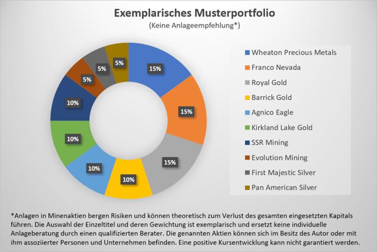So könnte ein Portfolio für Aktien von Goldminen aussehen