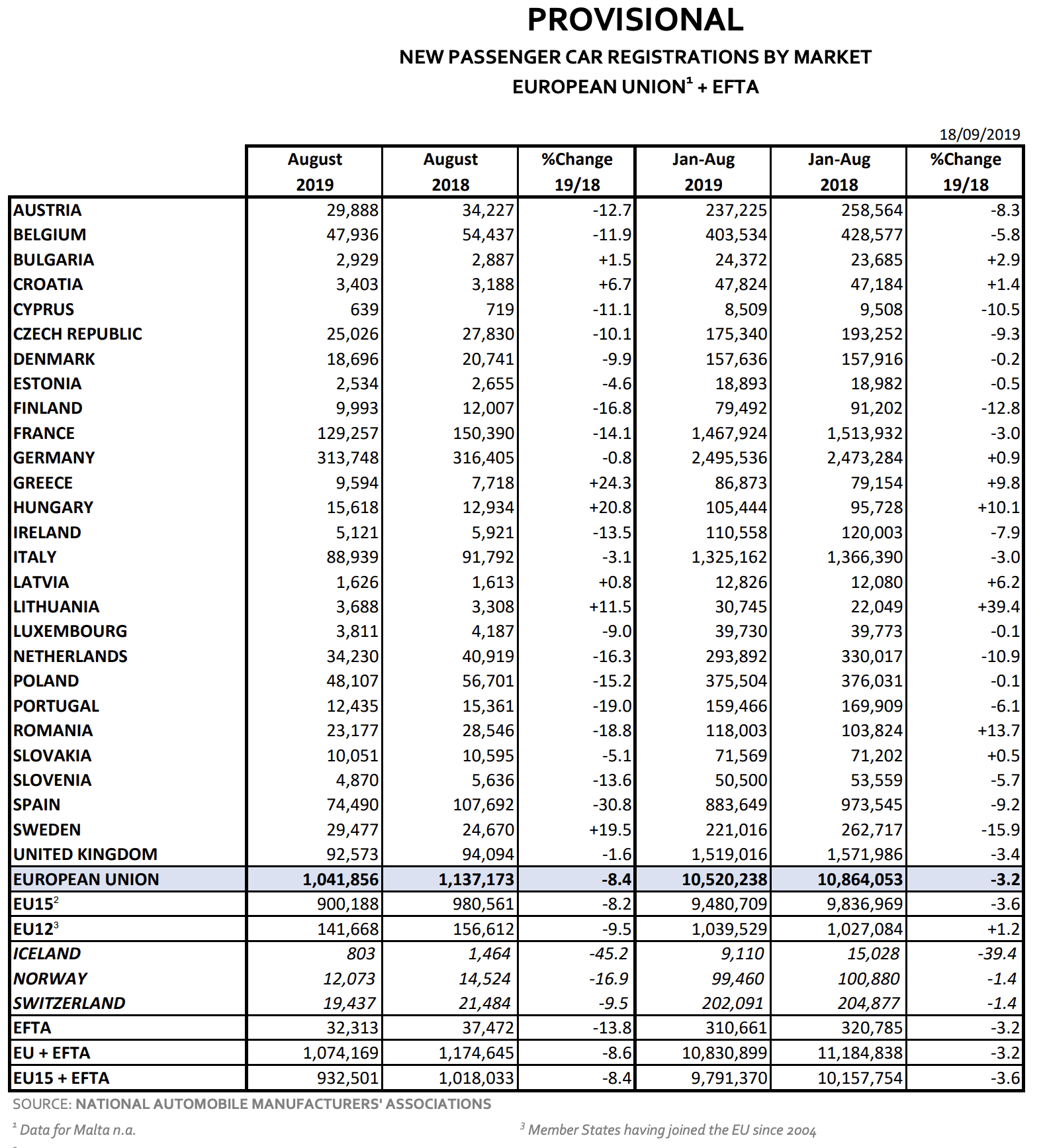 Autozulassungen EU August
