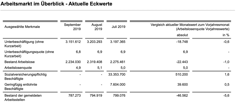 Arbeitsmarkt September-Daten