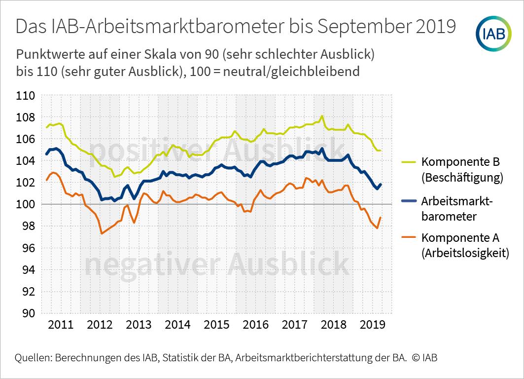 Arbeitsmarktbarometer IAB
