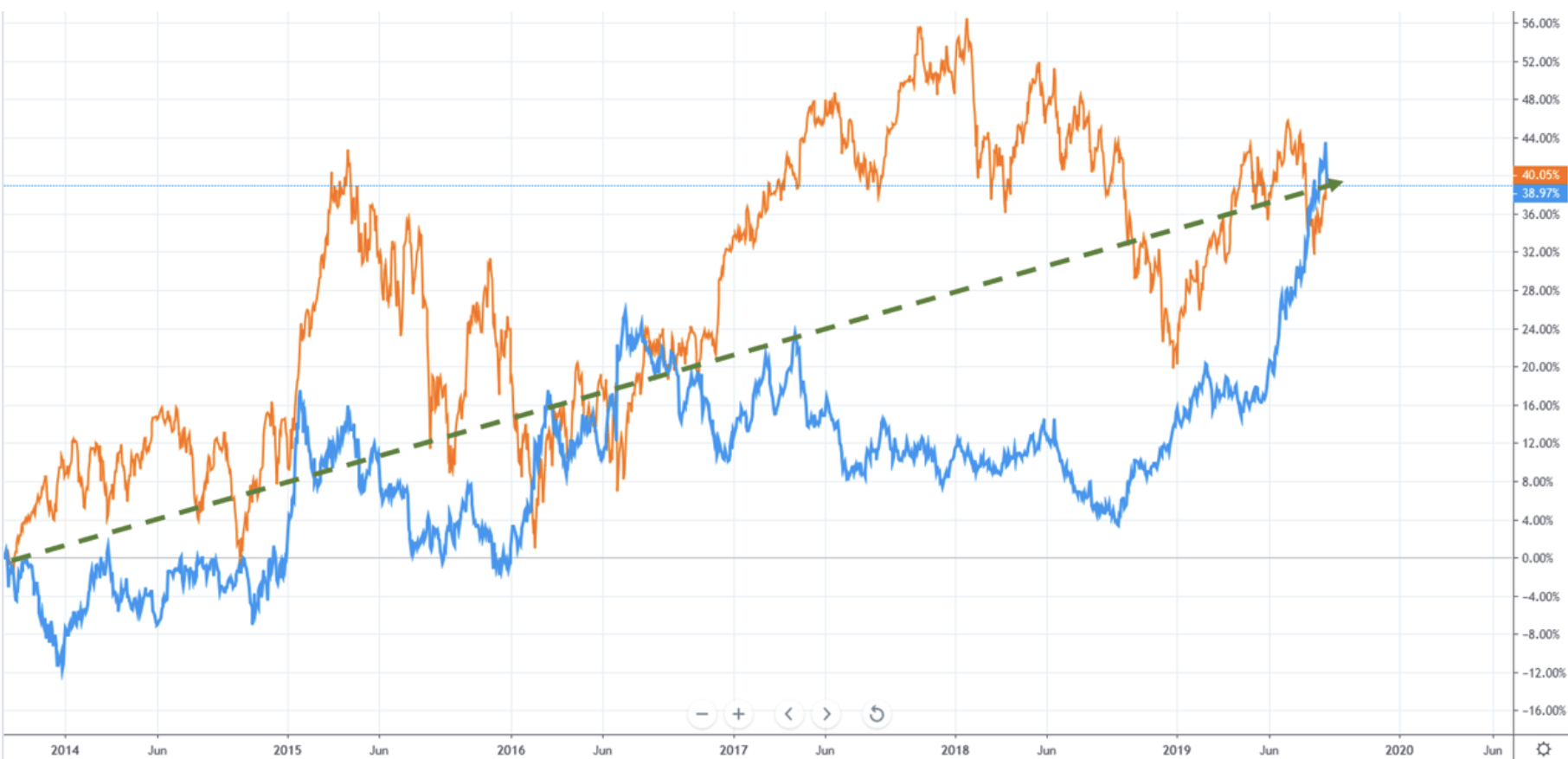 Anlagestrategie - Dax vs Gold
