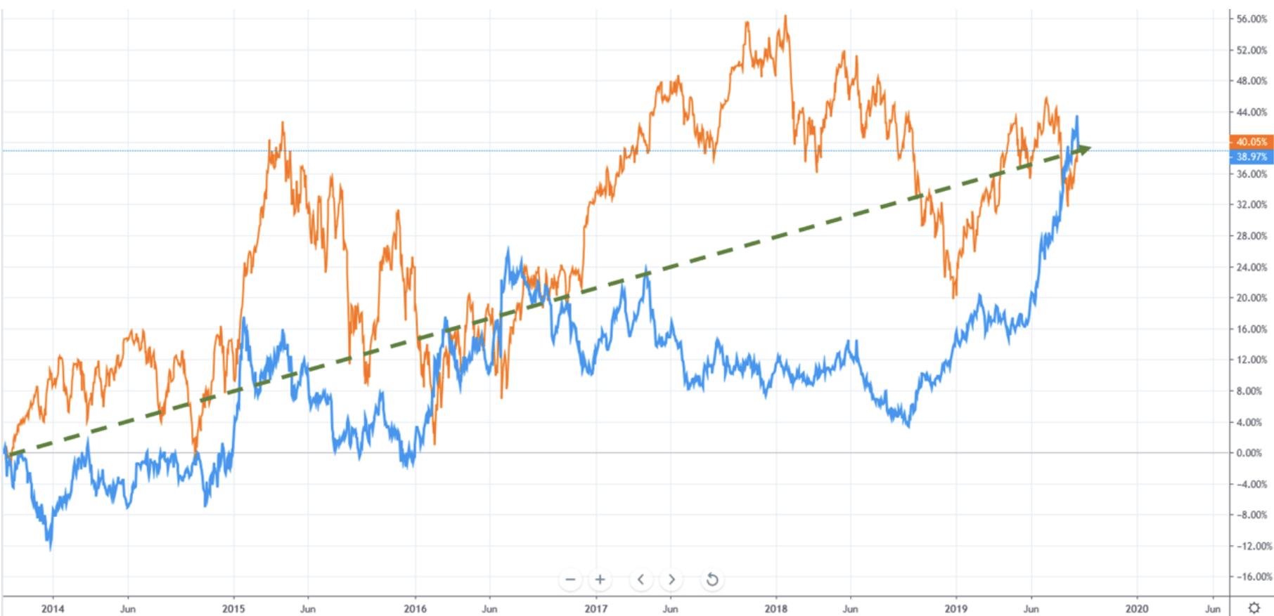 Anlagestrategie - Dax vs Gold