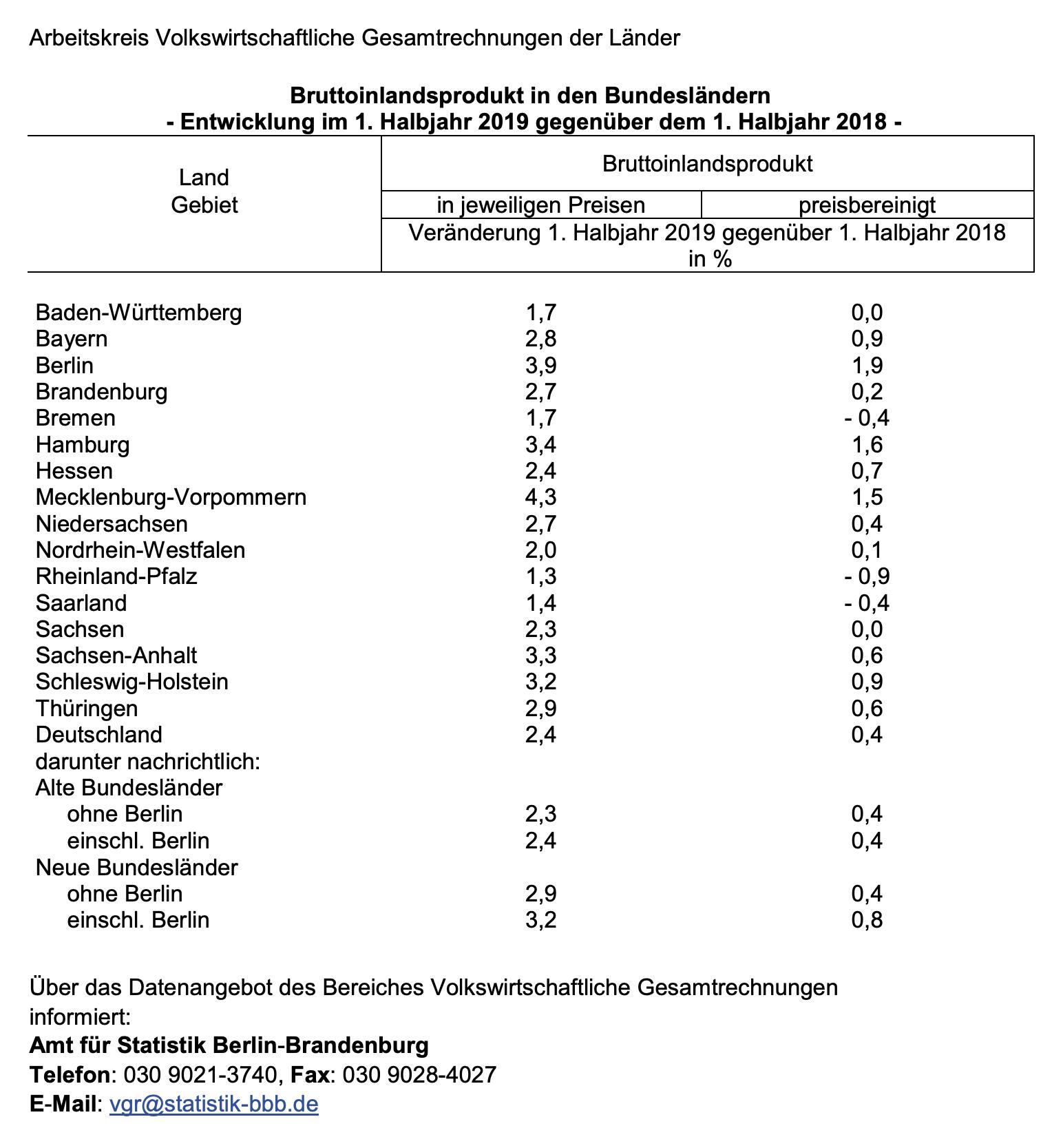 BIP-Wachstum Bundesländer