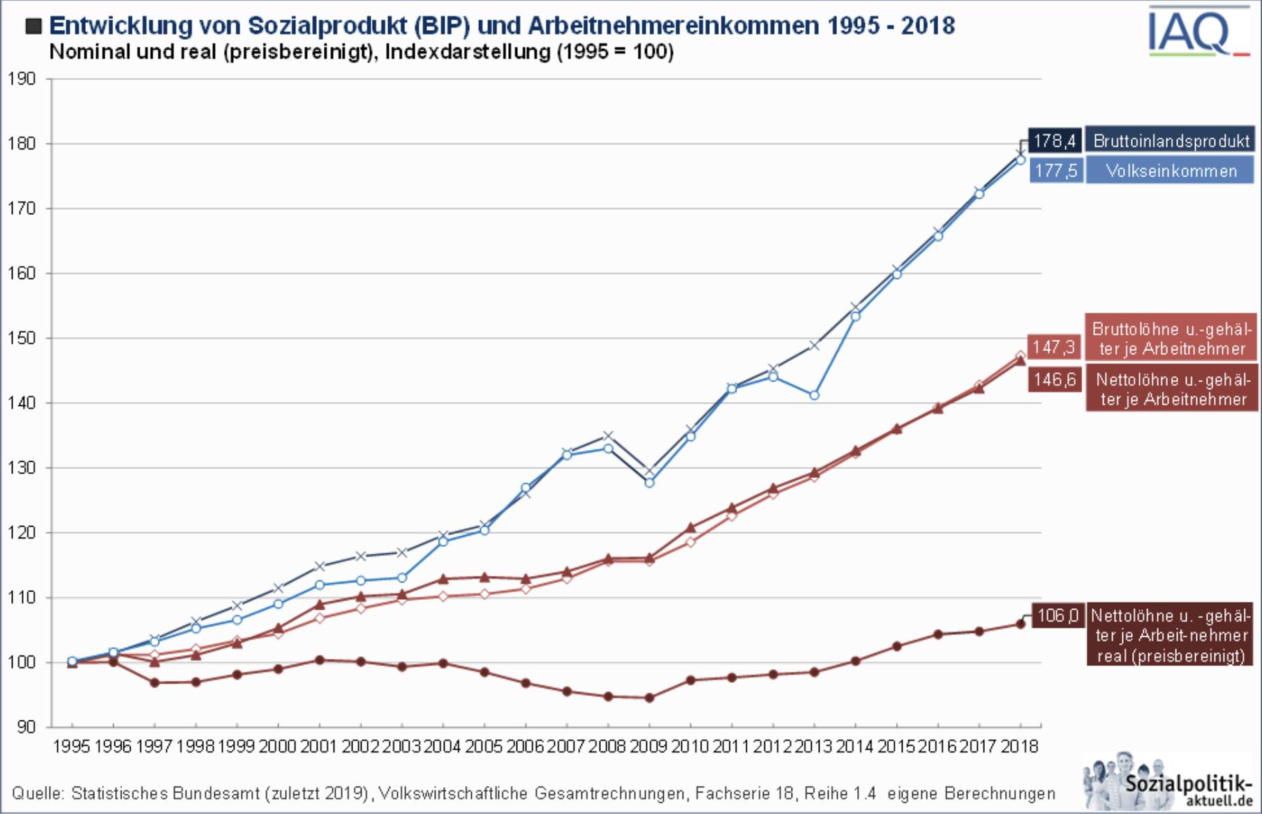 BIP und Einkommen