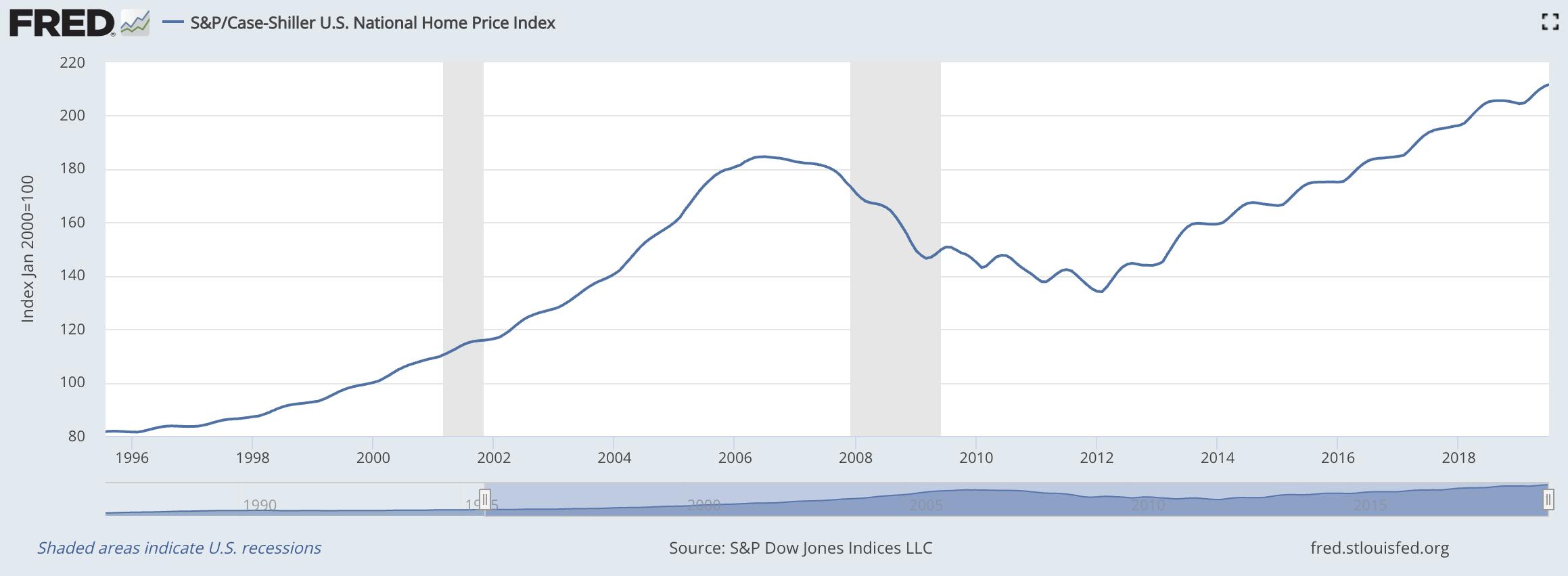 USA Hauspreise seit 1996
