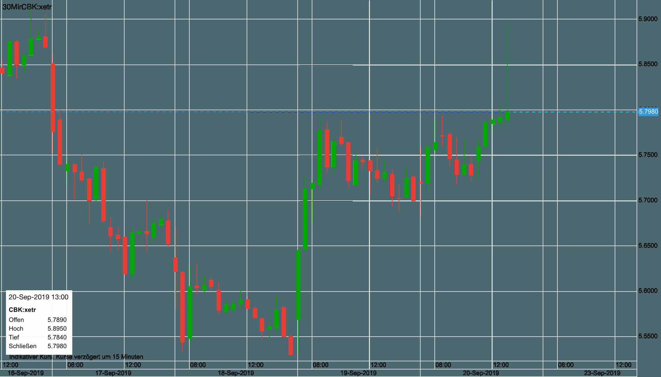 Kursverlauf der Commerzbank-Aktie seit Anfang der Woche
