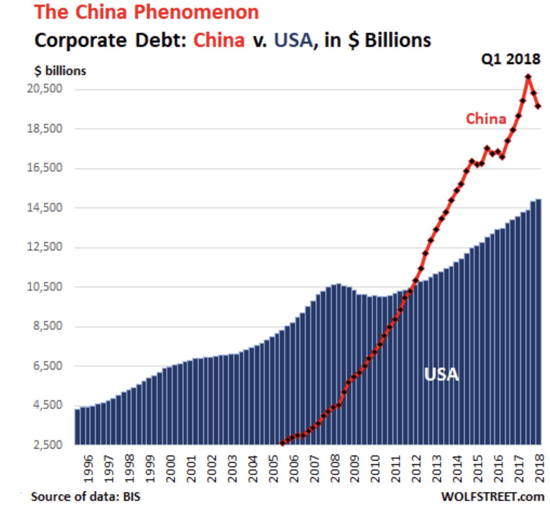 China vs USA Unternehmensschulden