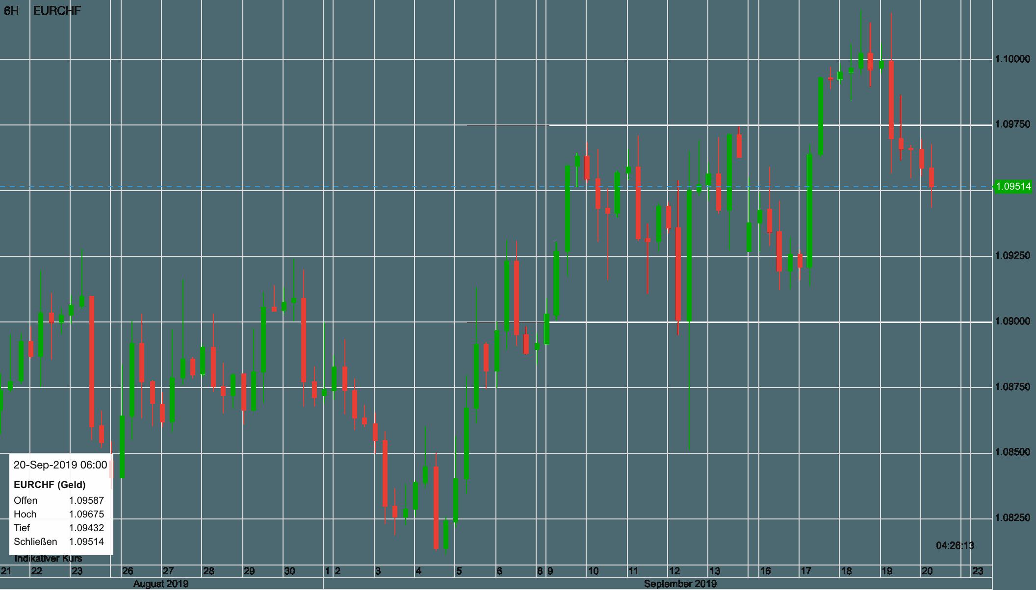 Euro vs Schweizer Franken seit 21. August