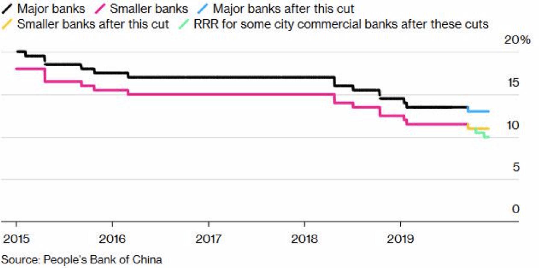 Banken Kredite in China