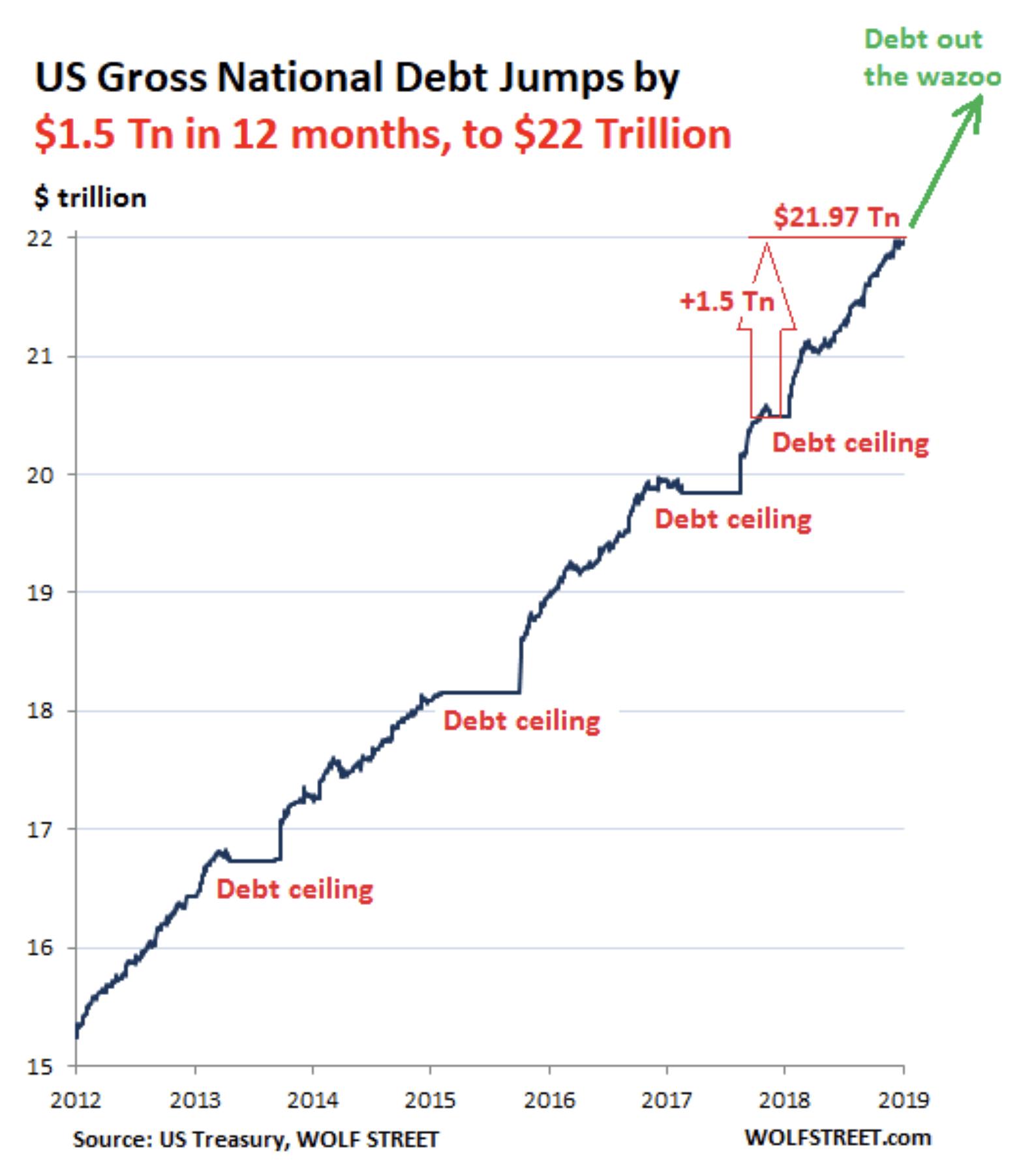 Fed QE - US-Schulden