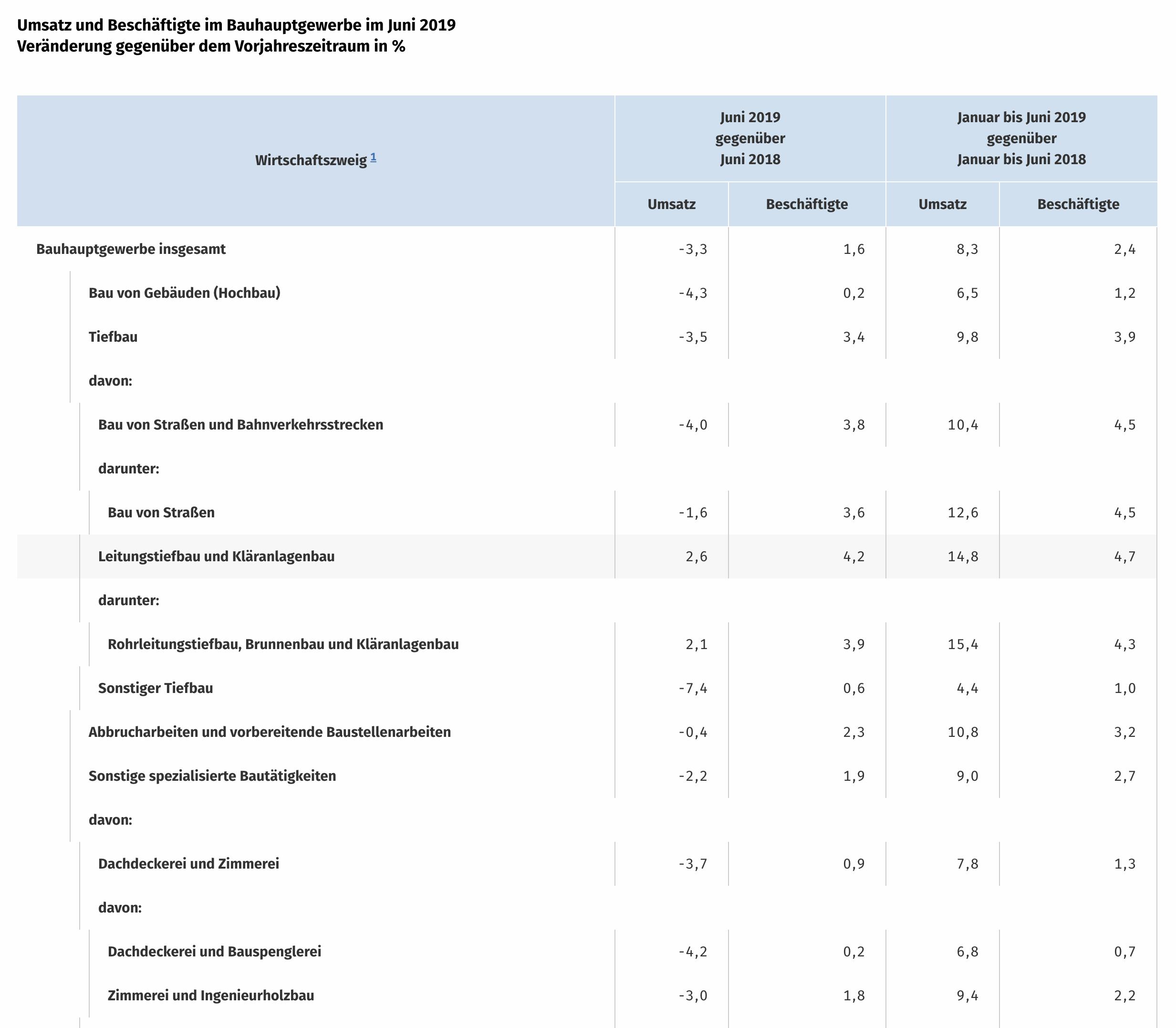 Immobilien Baugewerbe Umsätze Juni