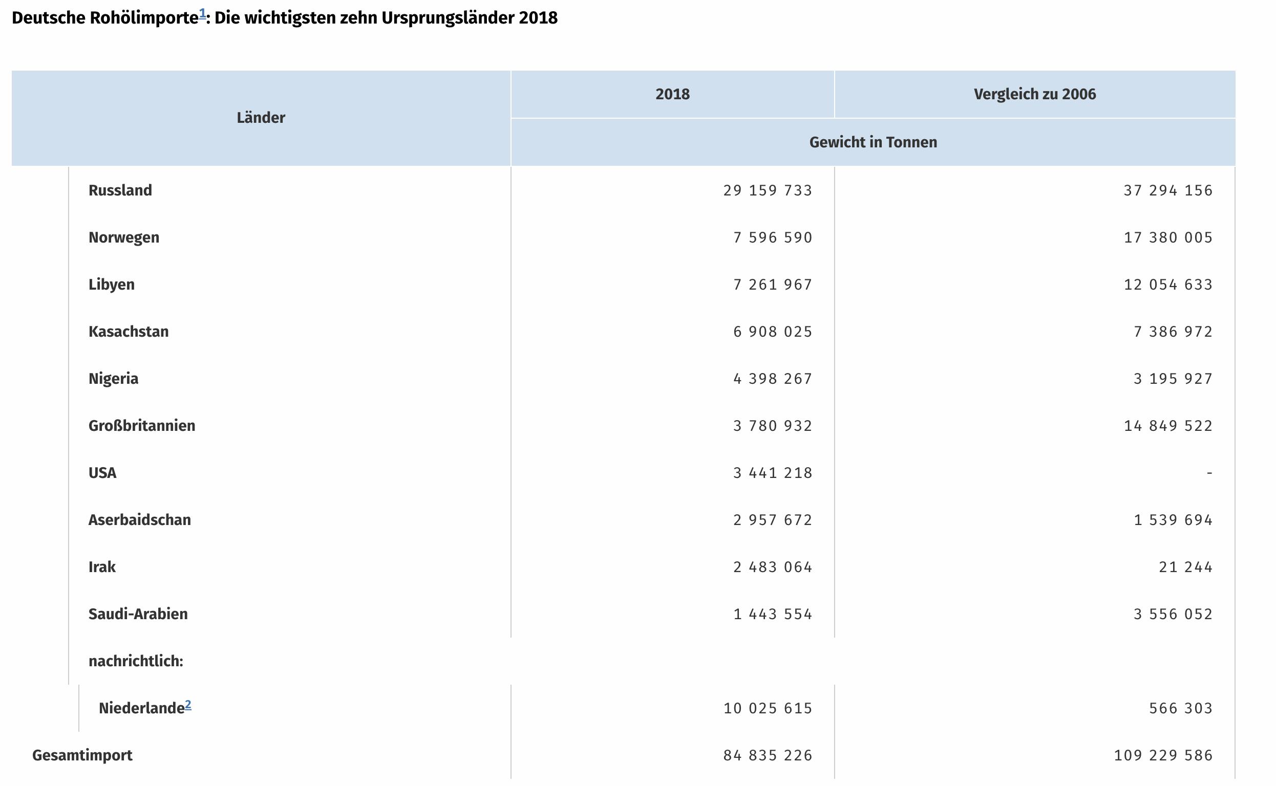 Deutsche Ölimporte Statistik