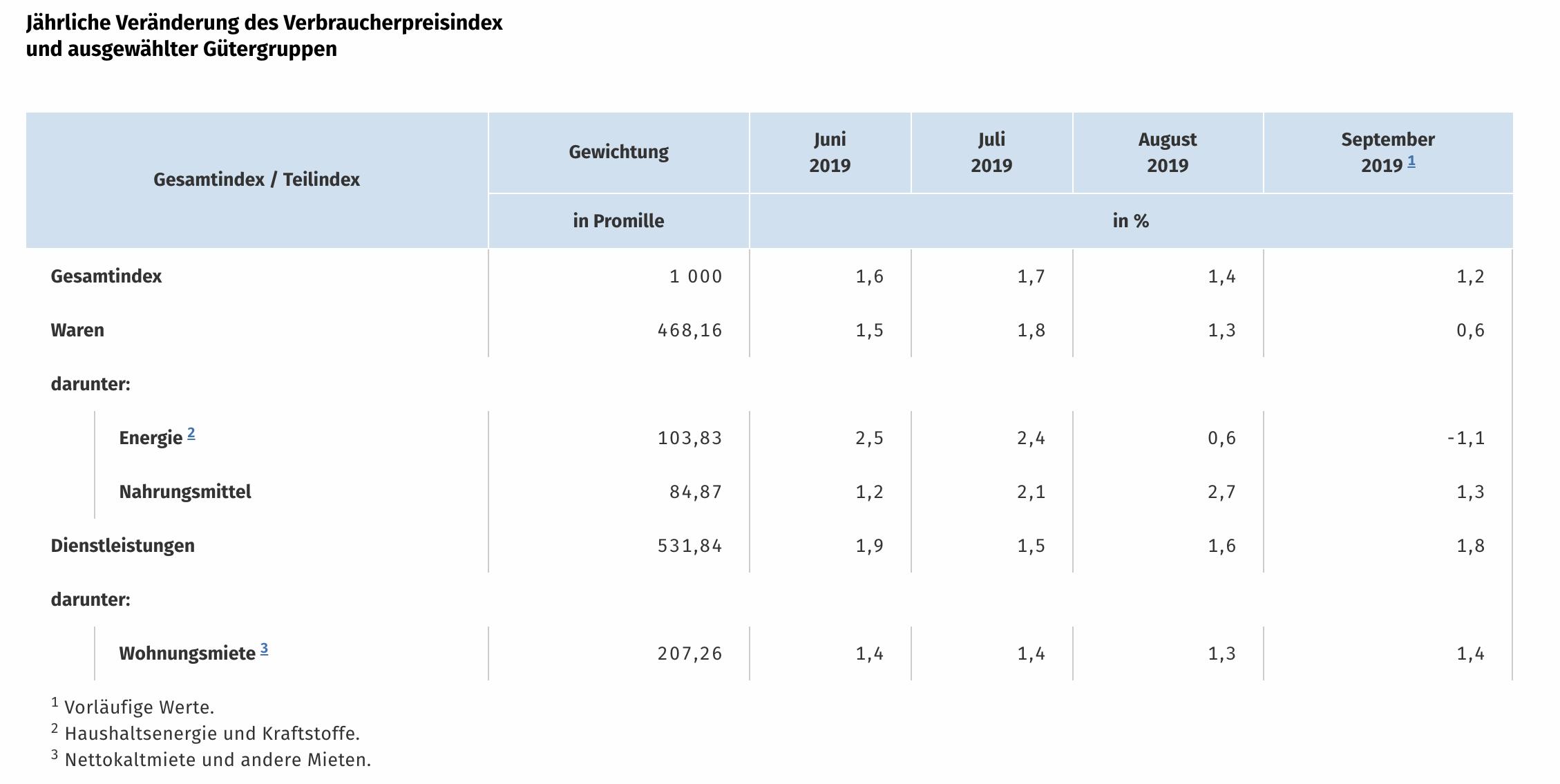 Verbraucherpreise Deutschland September