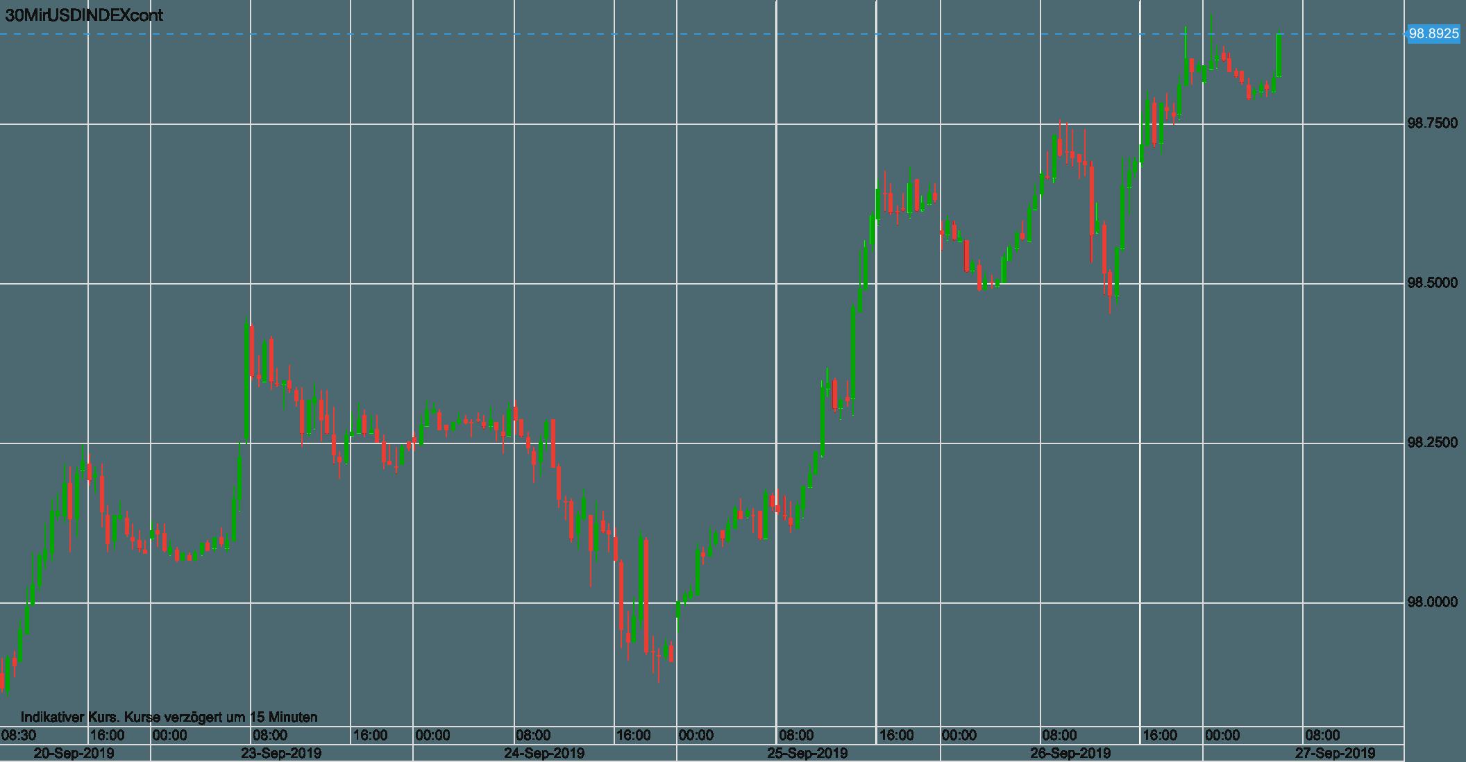 Dollar steigt, das schwächt natürlich automatisch den Euro