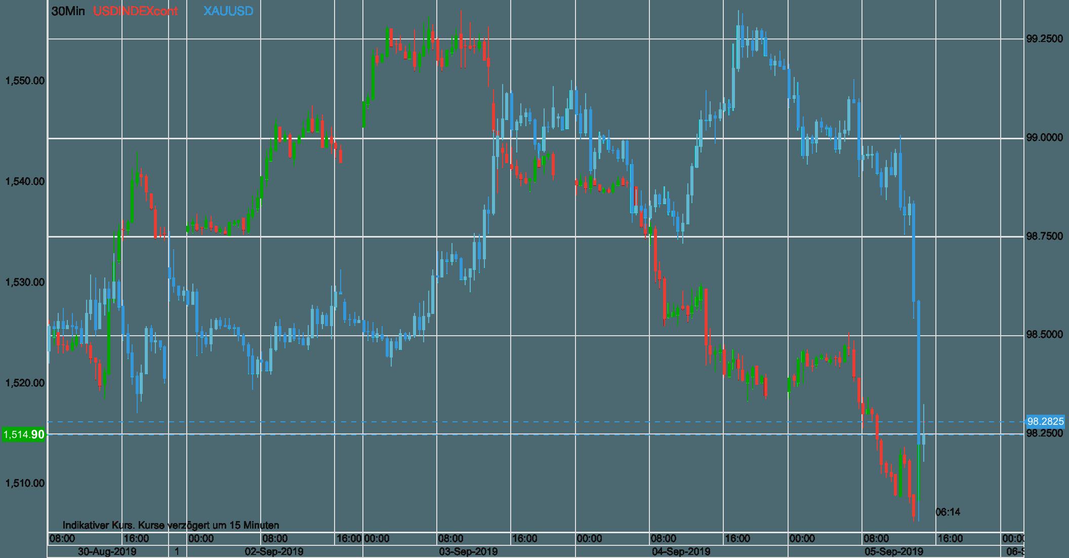 Risk On - Gold vs USD