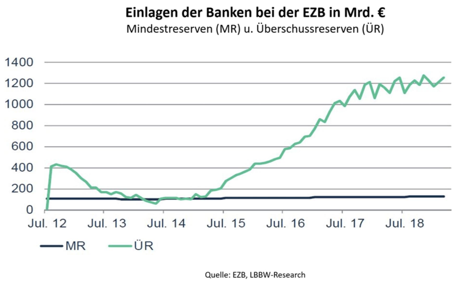 Einlagen der Banken bei der EZB