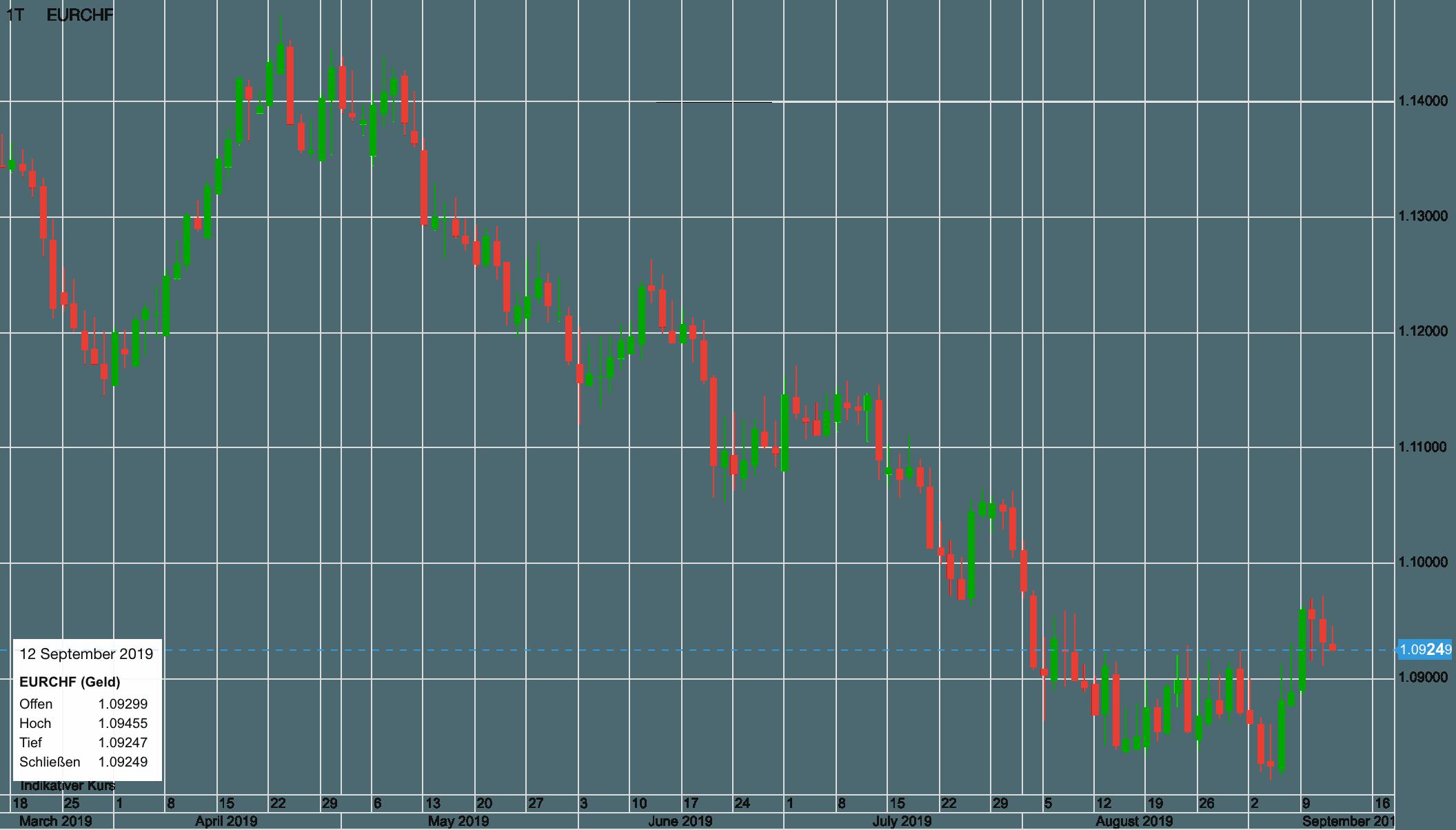 Euro vs Schweizer Franken seit März