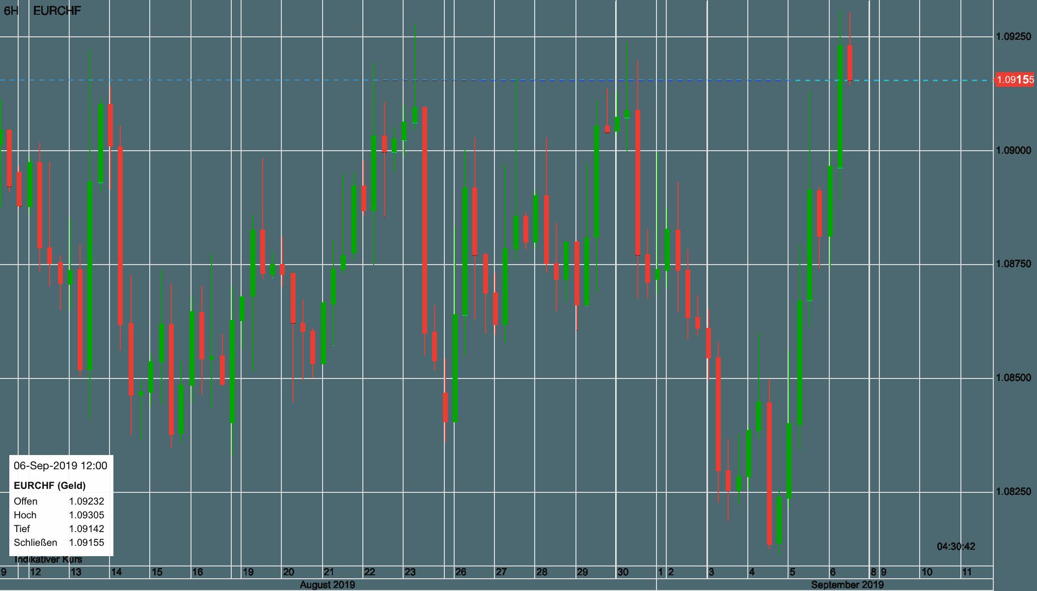 Euro vs Schweizer Franken seit dem 12. August