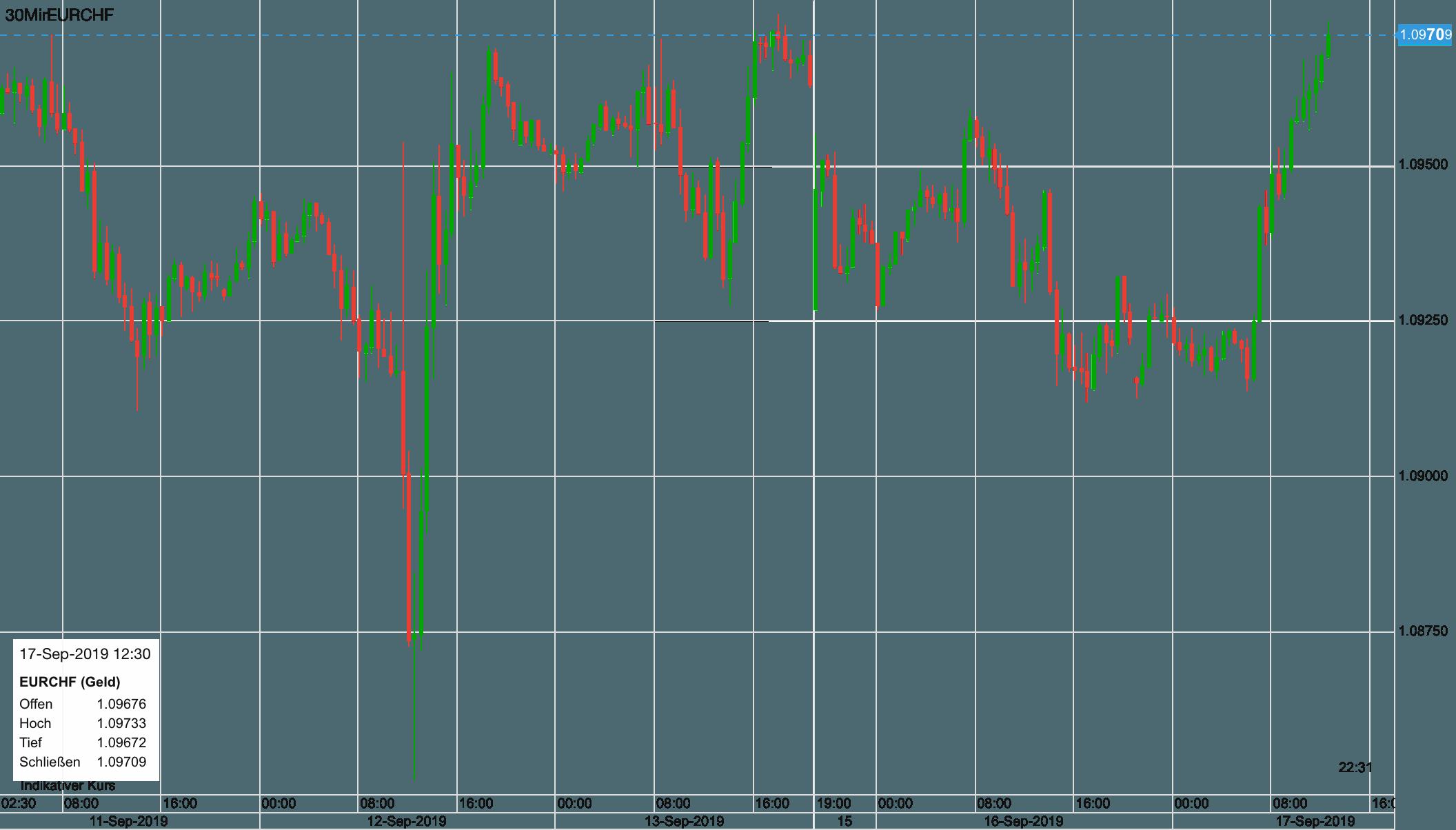 Euro vs Schweizer Franken seit 11. September