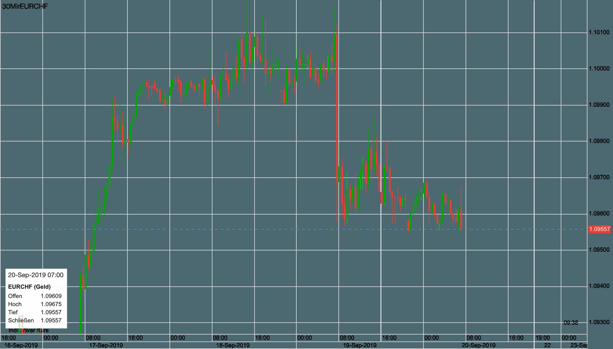 Euro vs Schweizer Franken seit Anfang der Woche