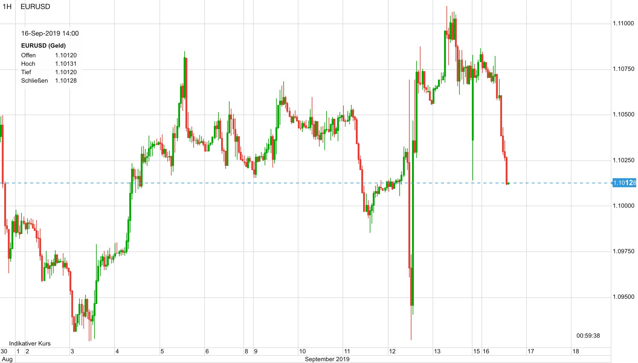 Euro vs USD seit 1. September