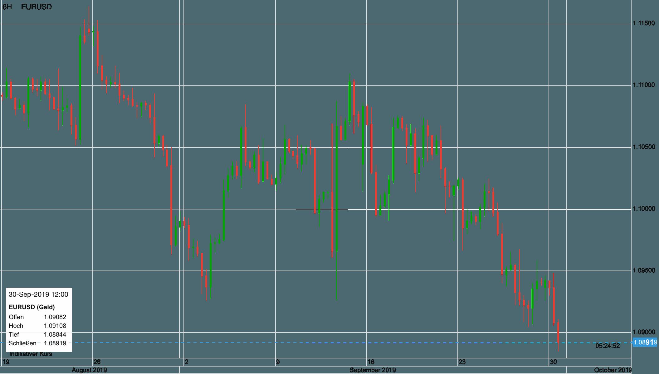 Euro vs USD kurzfristig