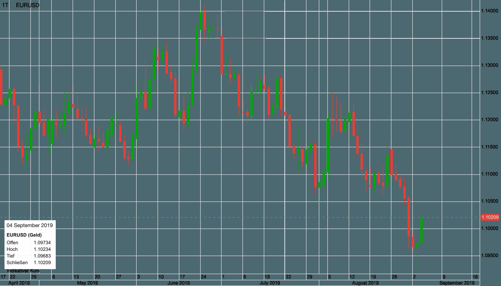 Euro vs US-Dollar seit Mai