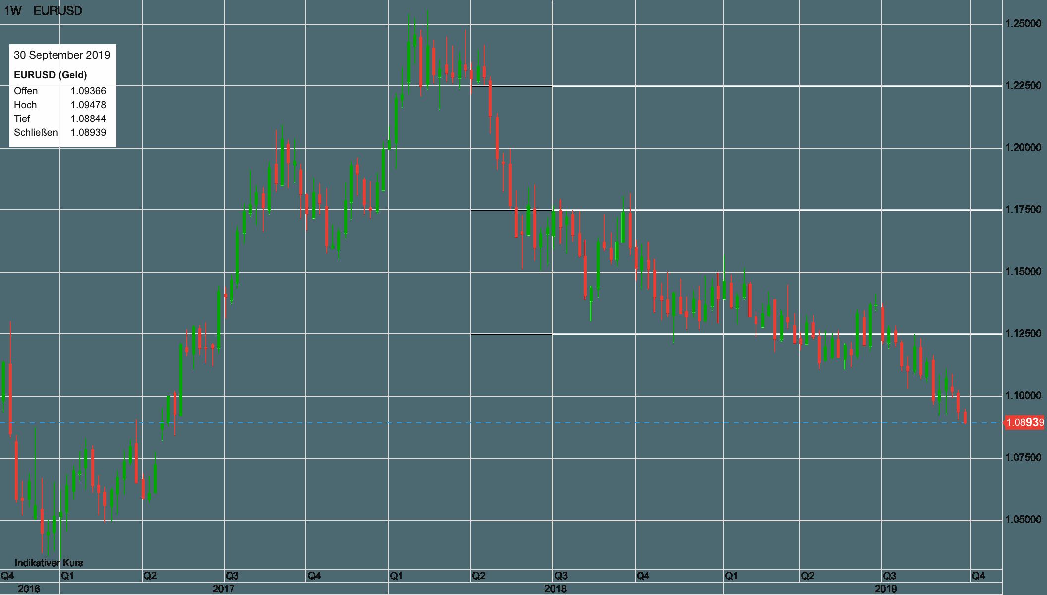 Euro vs USD langfristig