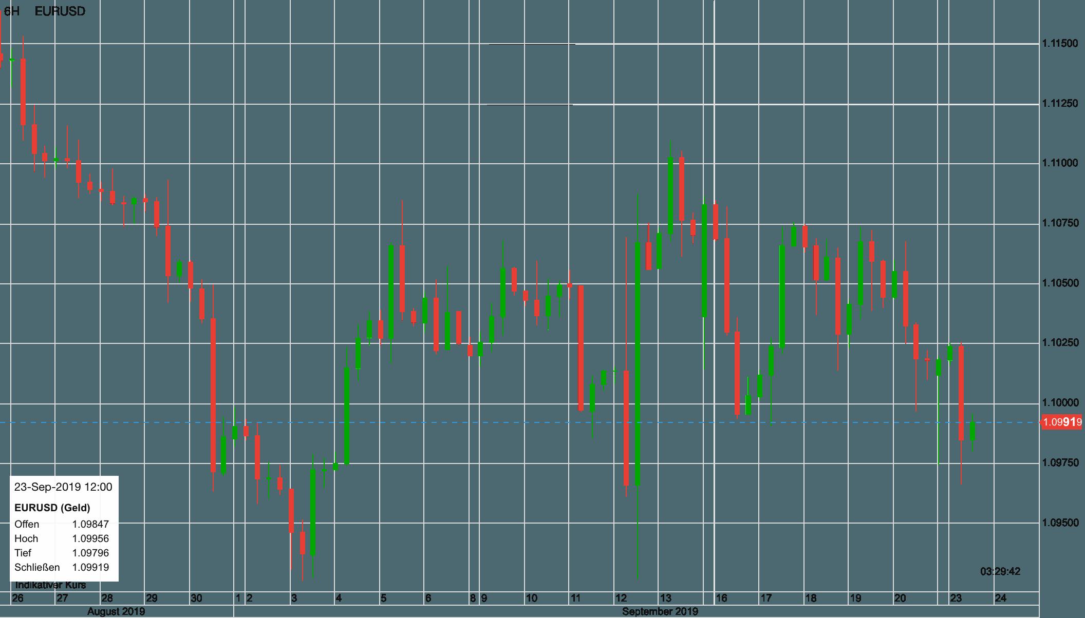 Euro vs US-Dollar seit 26. August